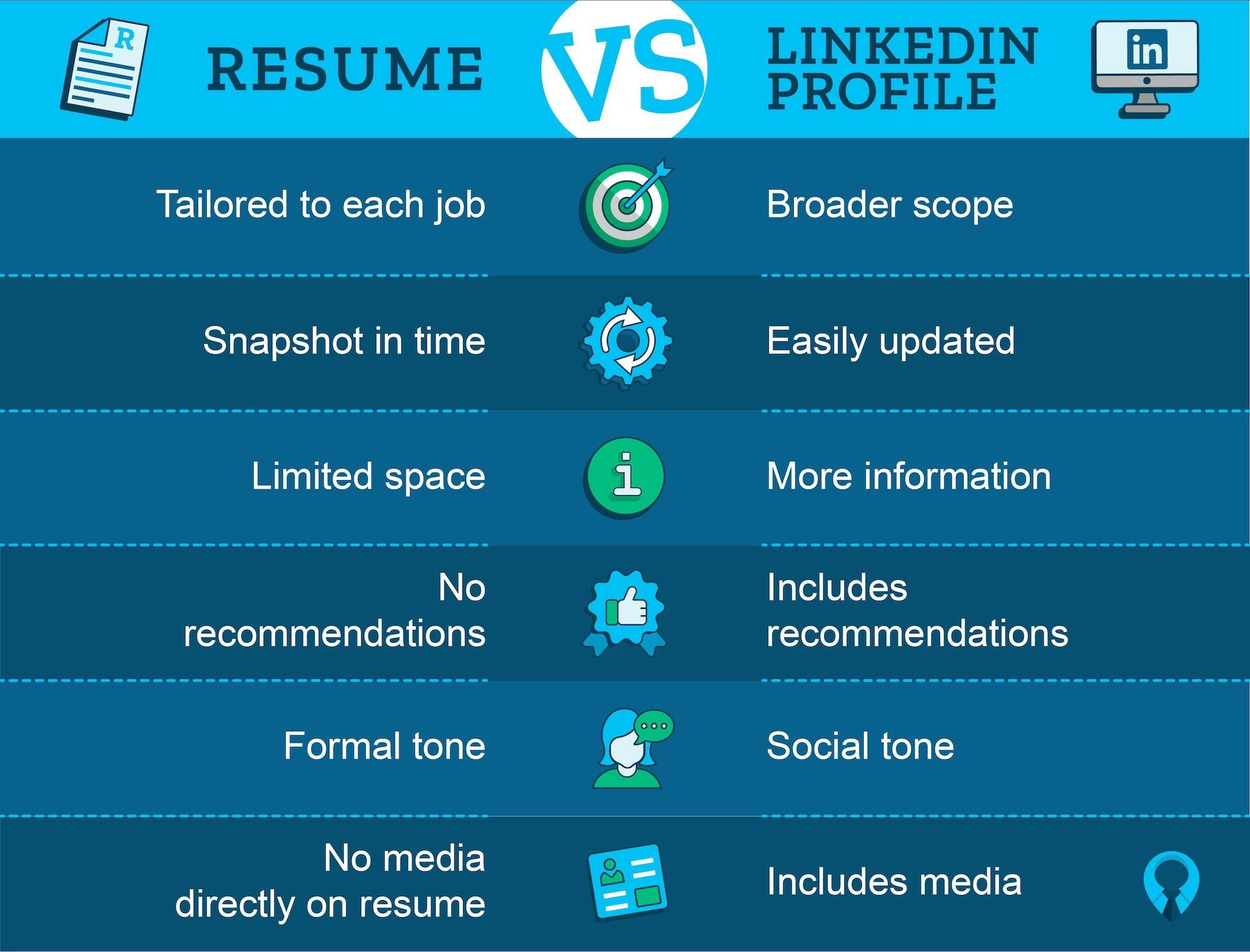 Resume vs. LinkedIn Profile