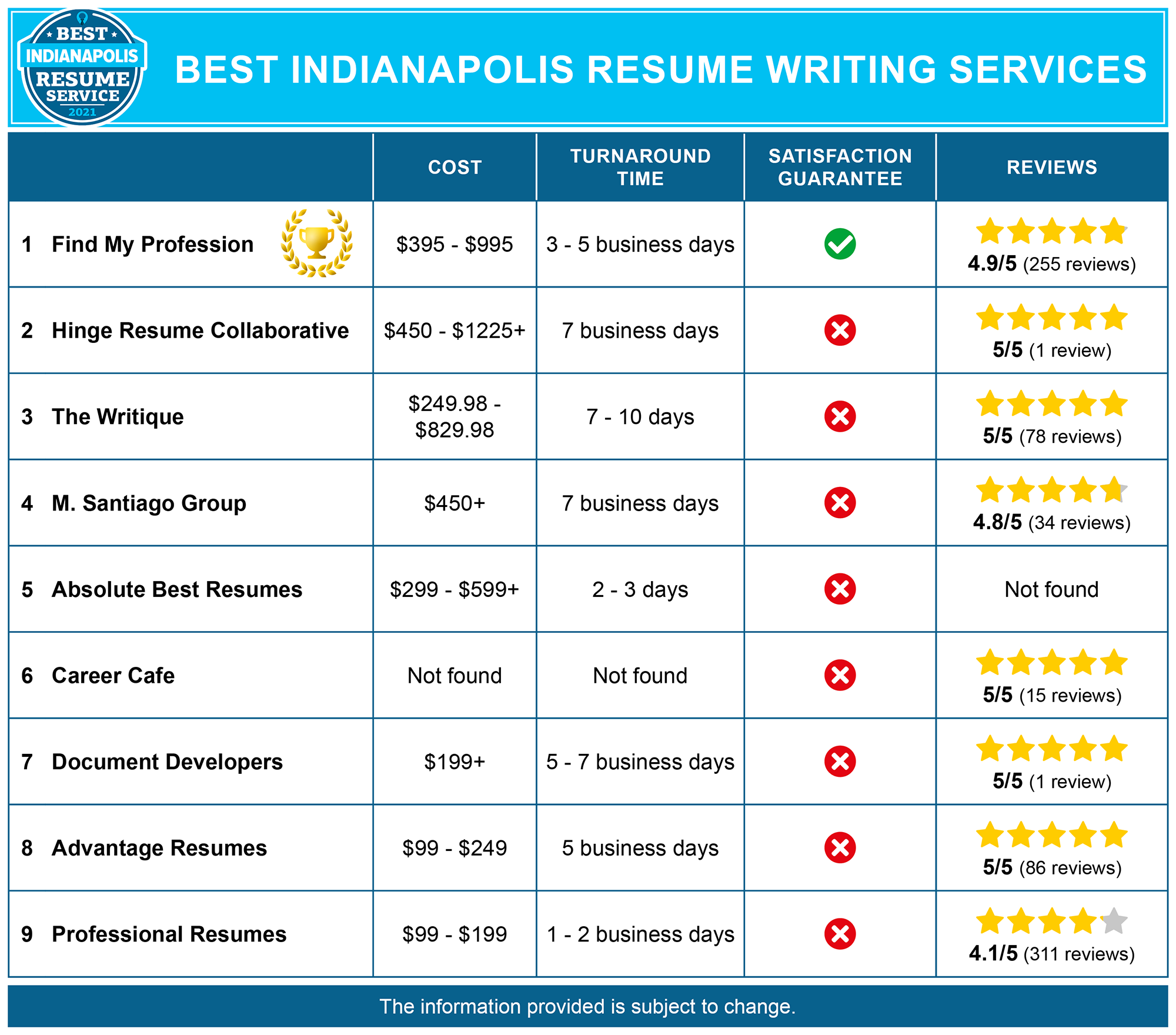 9 Best Resume Writing Services in Indianapolis, IN