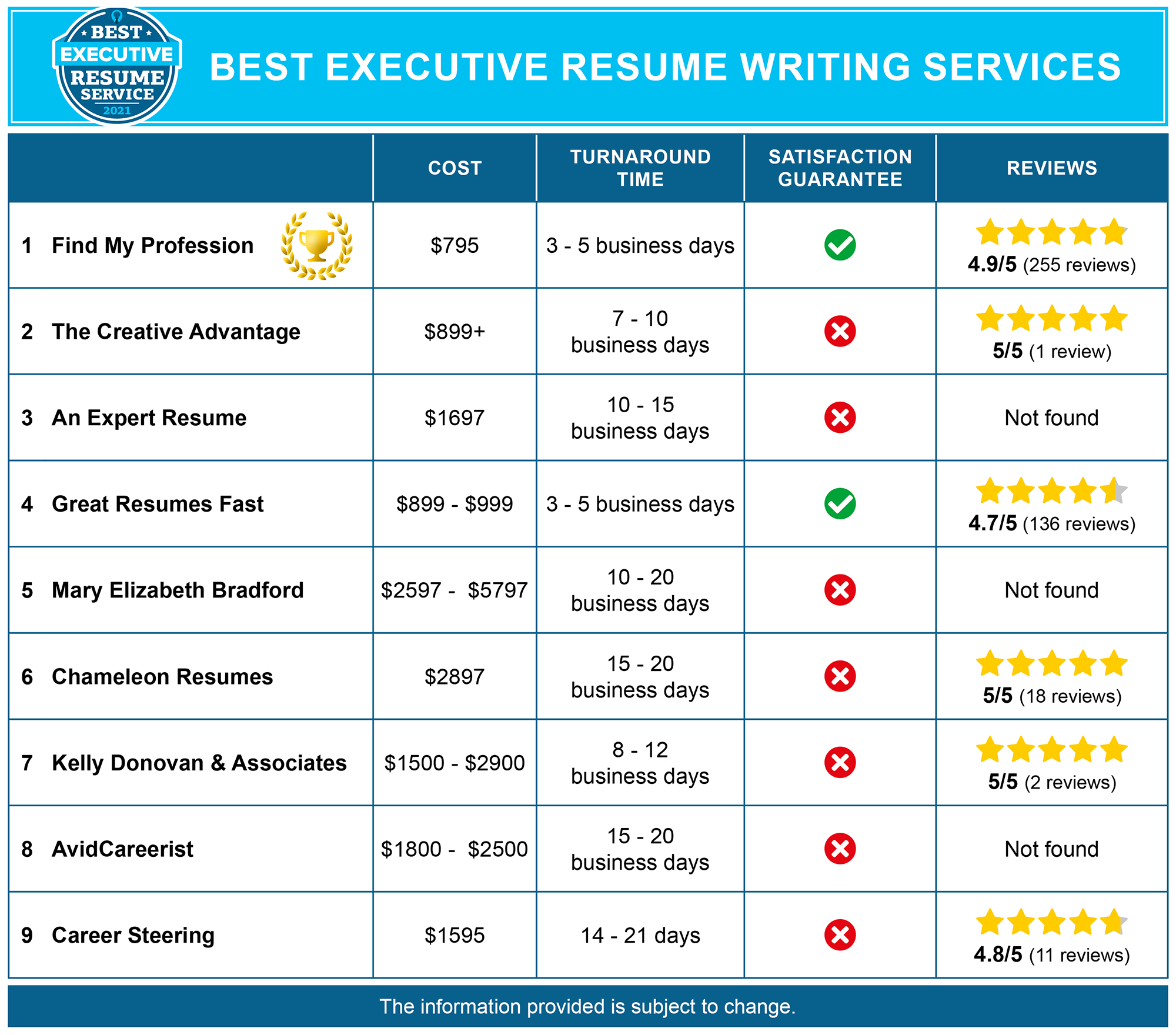 Best Executive Resume Services