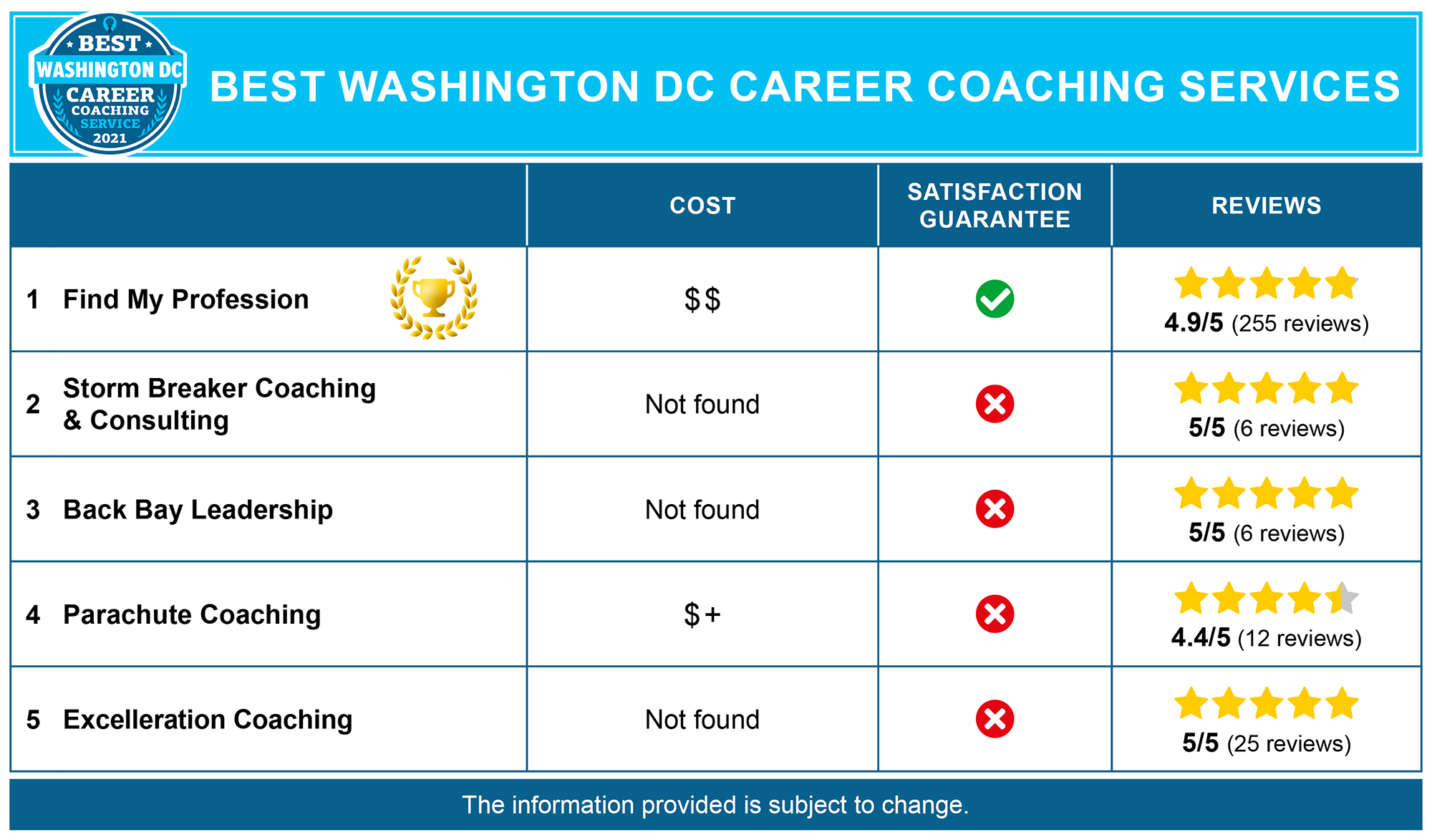 Best Washington DC Career Coaches