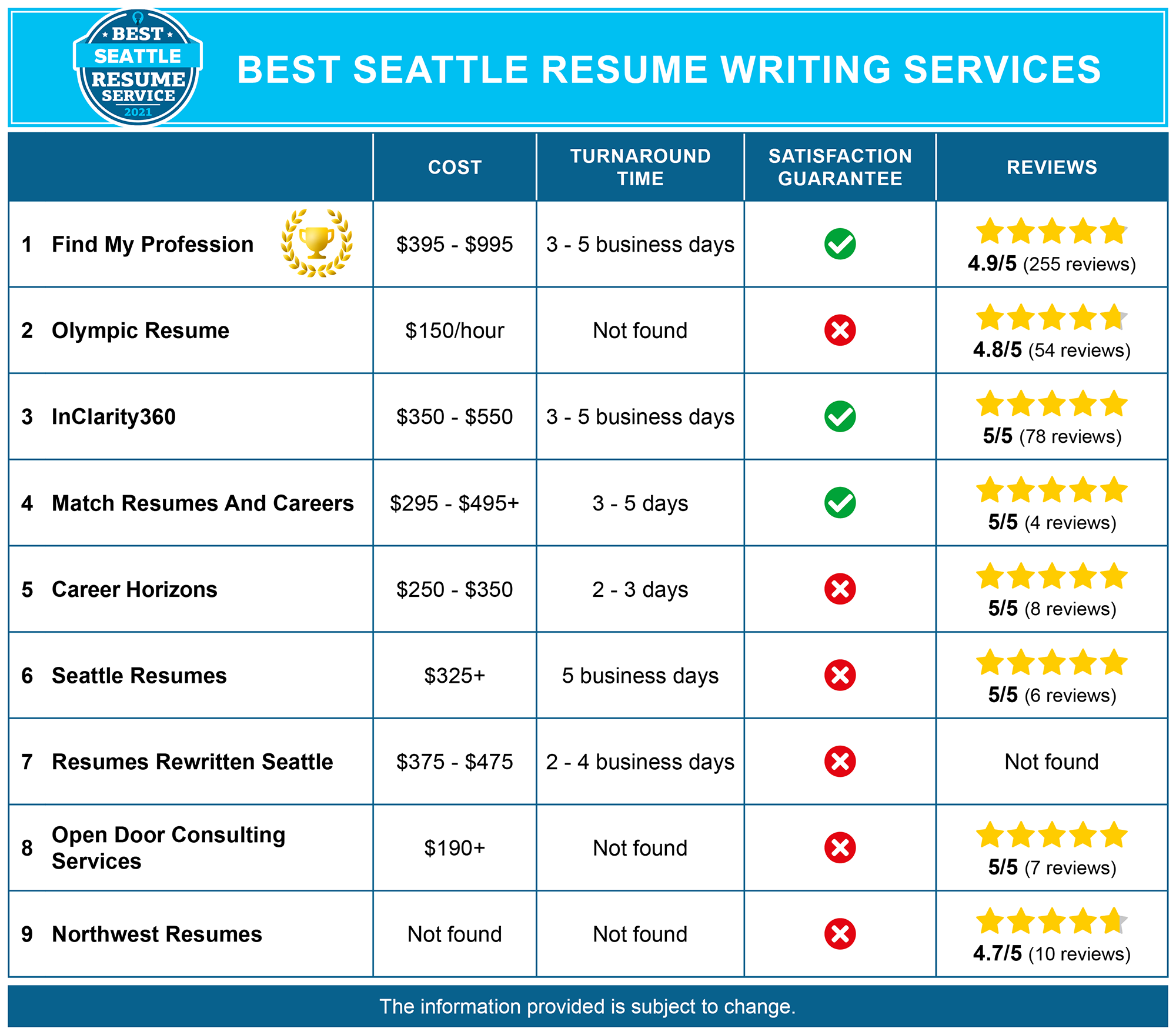 Best Seattle Resume Services
