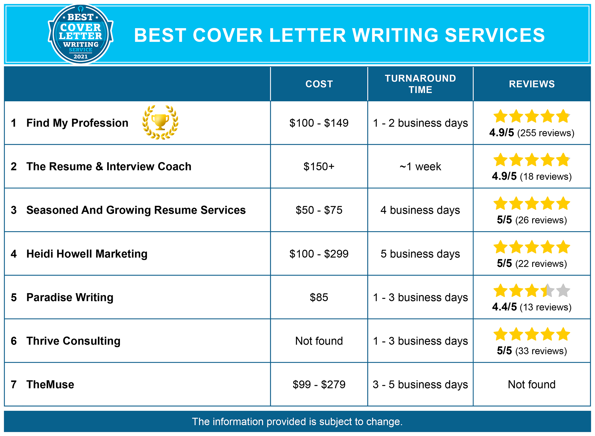 Best Cover Letter Writing Services