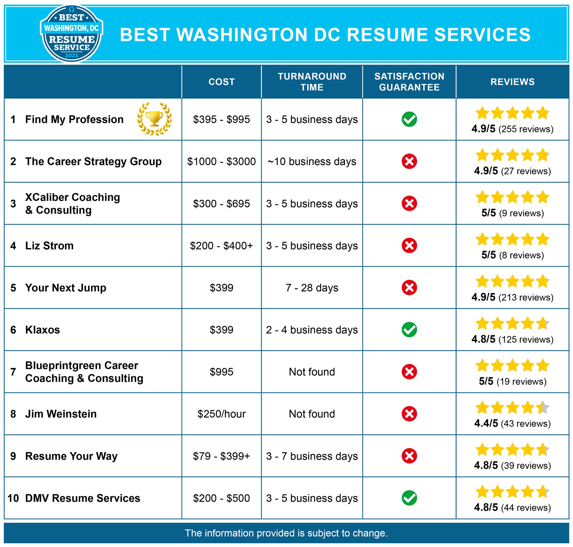 Best Washington DC Resume Services