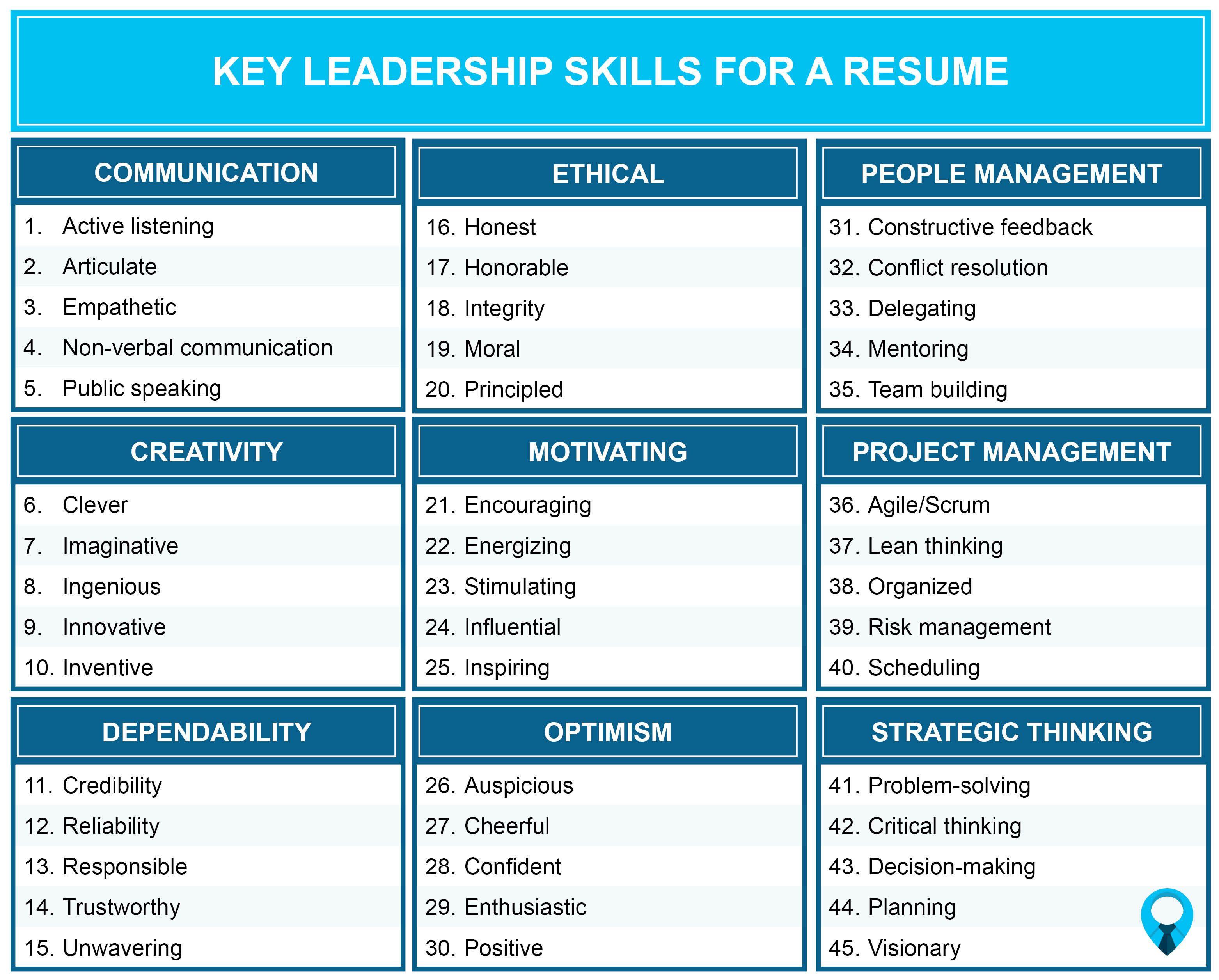 Leadership Skills List