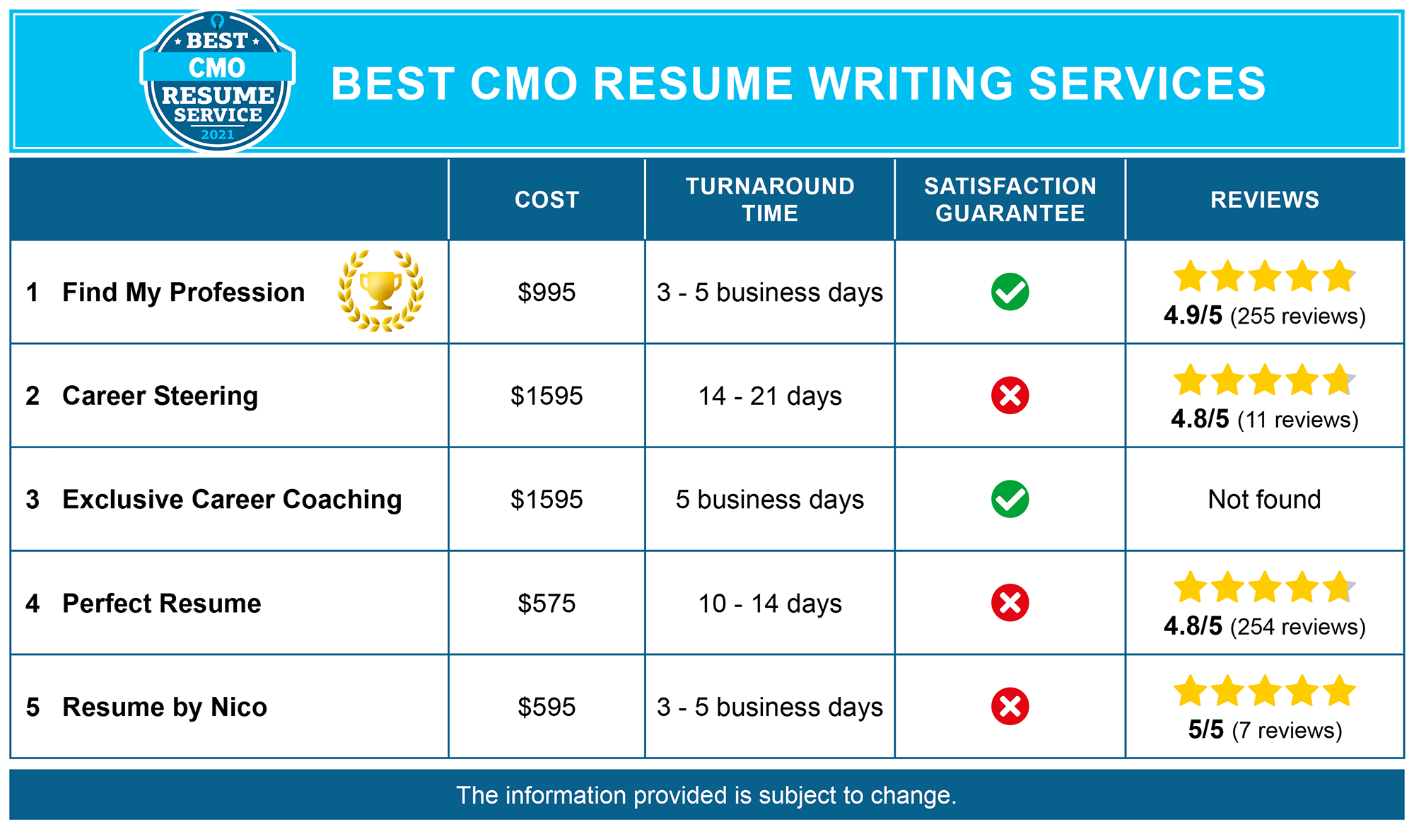 Best CMO Resume Services