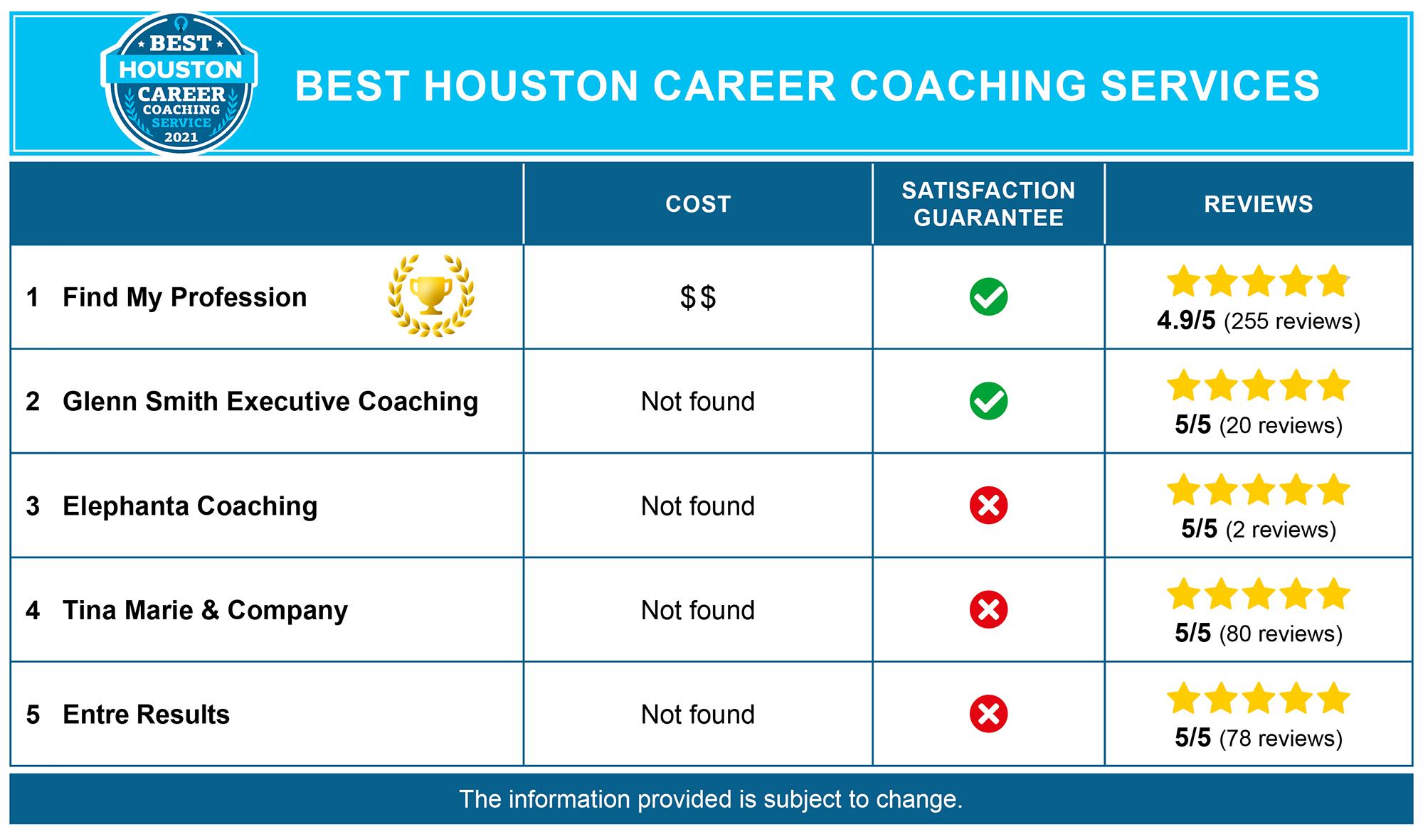 Best Houston Career Coaches