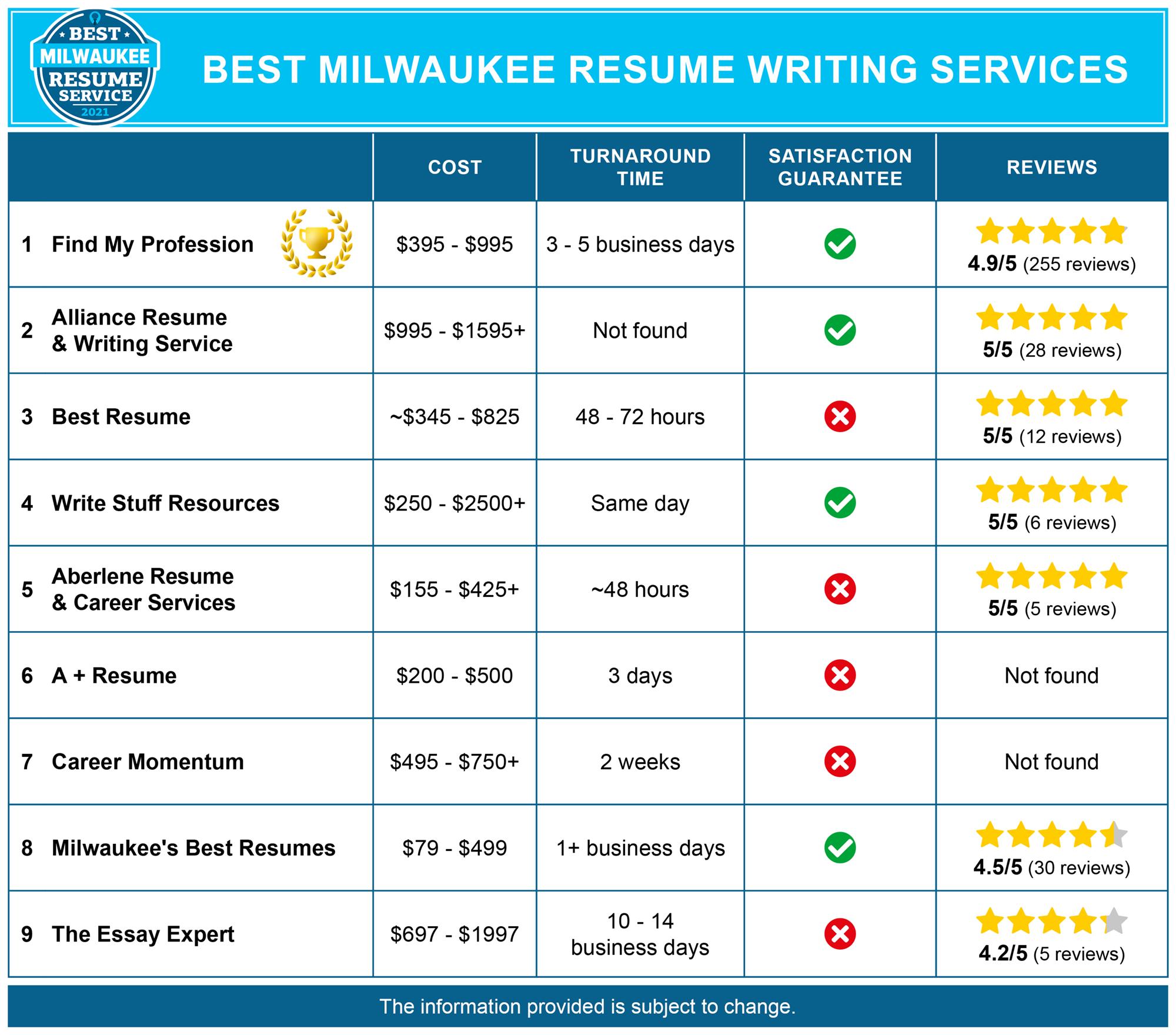 Best Milwaukee Resume Services