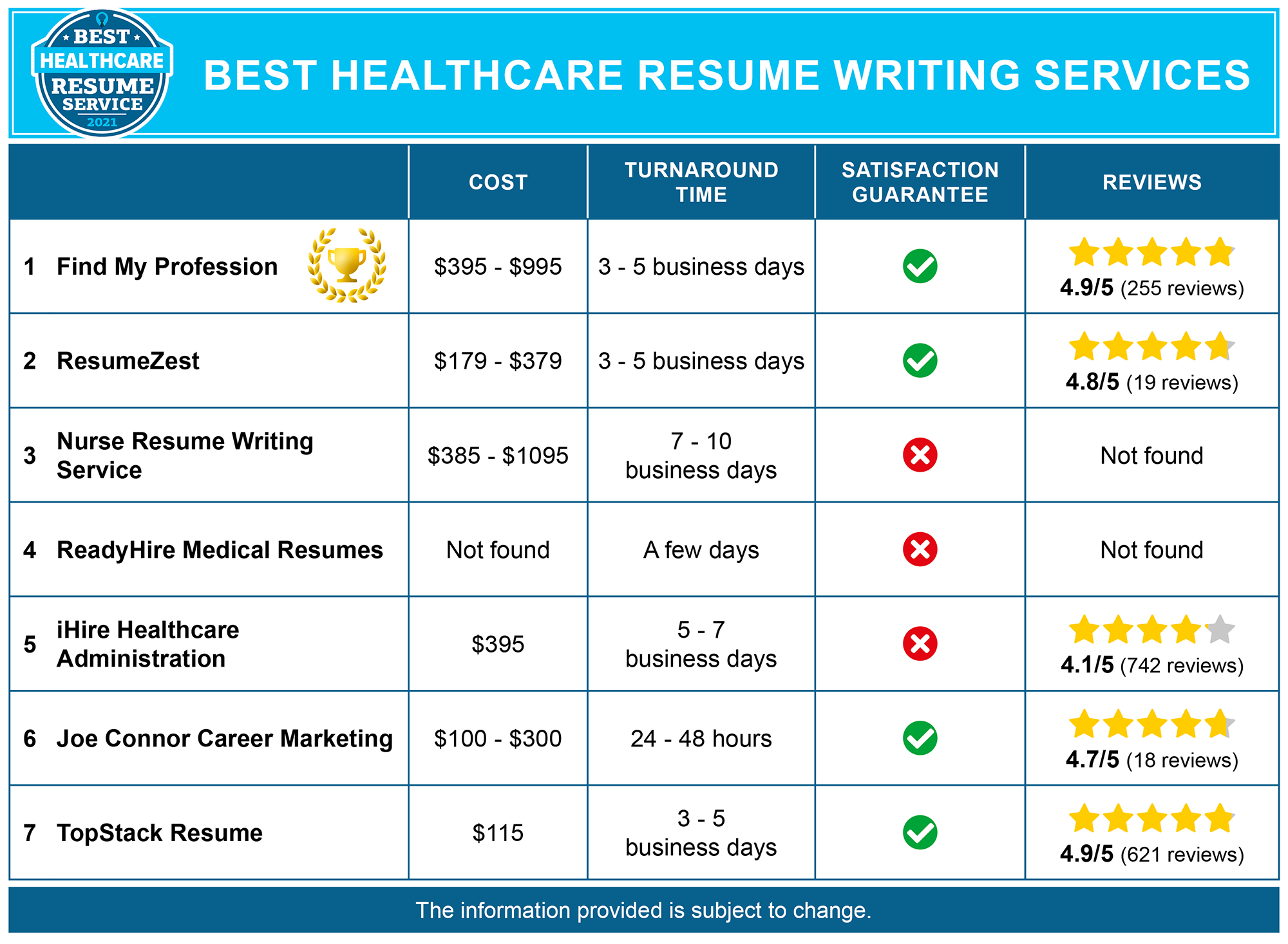 7 Best Healthcare Resume Writing Services
