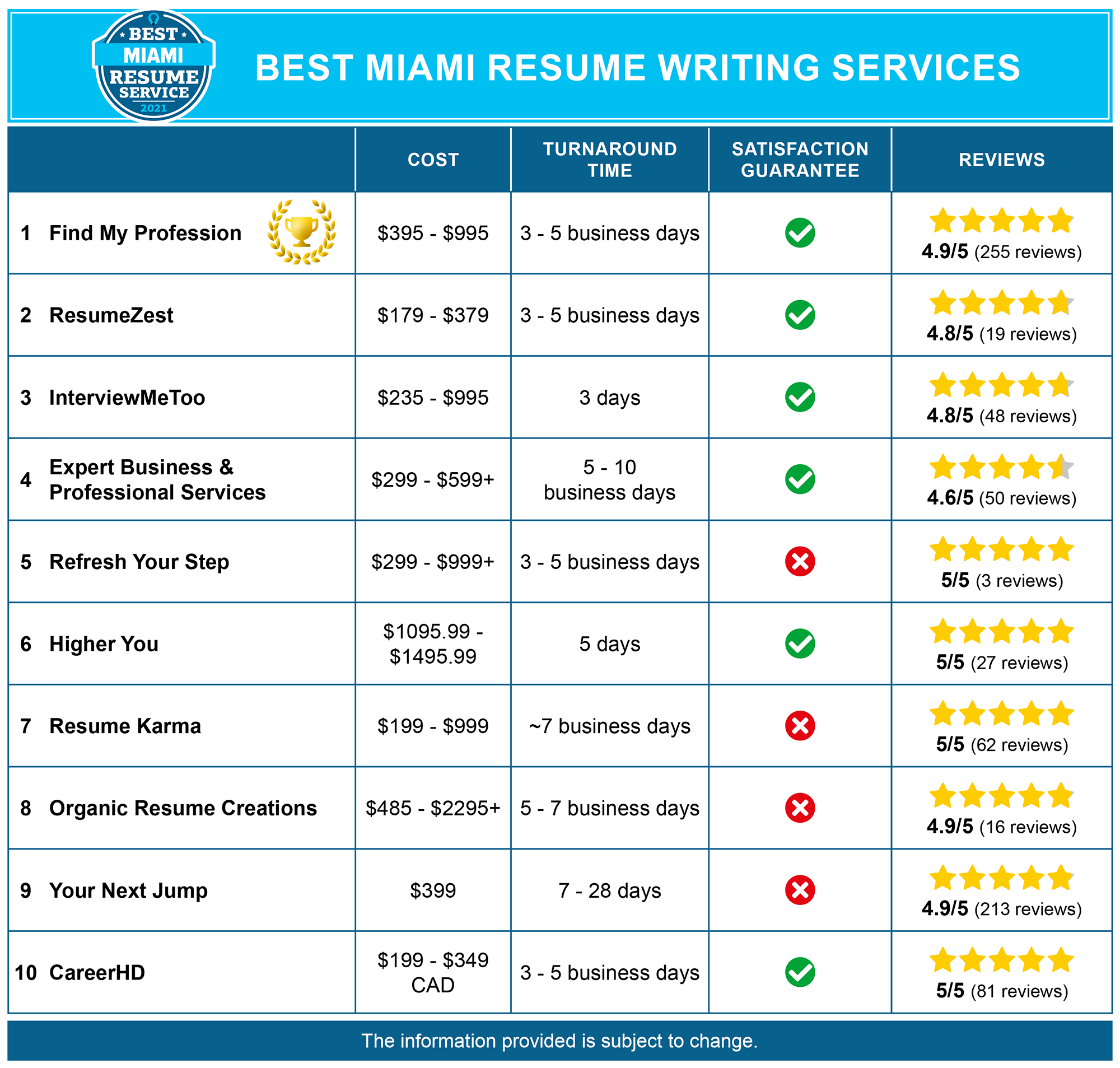 10 Best Resume Writing Services in Miami, FL