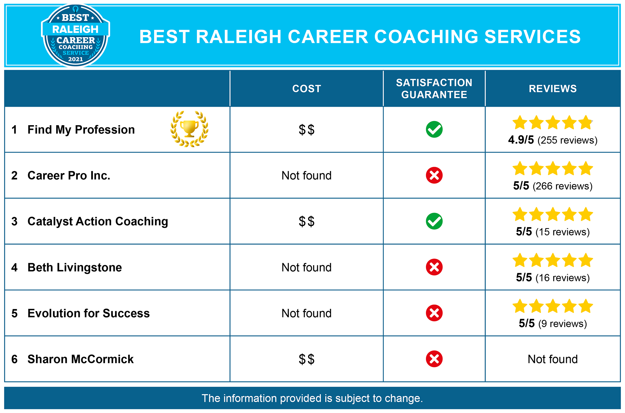 Best Raleigh Career Coaches