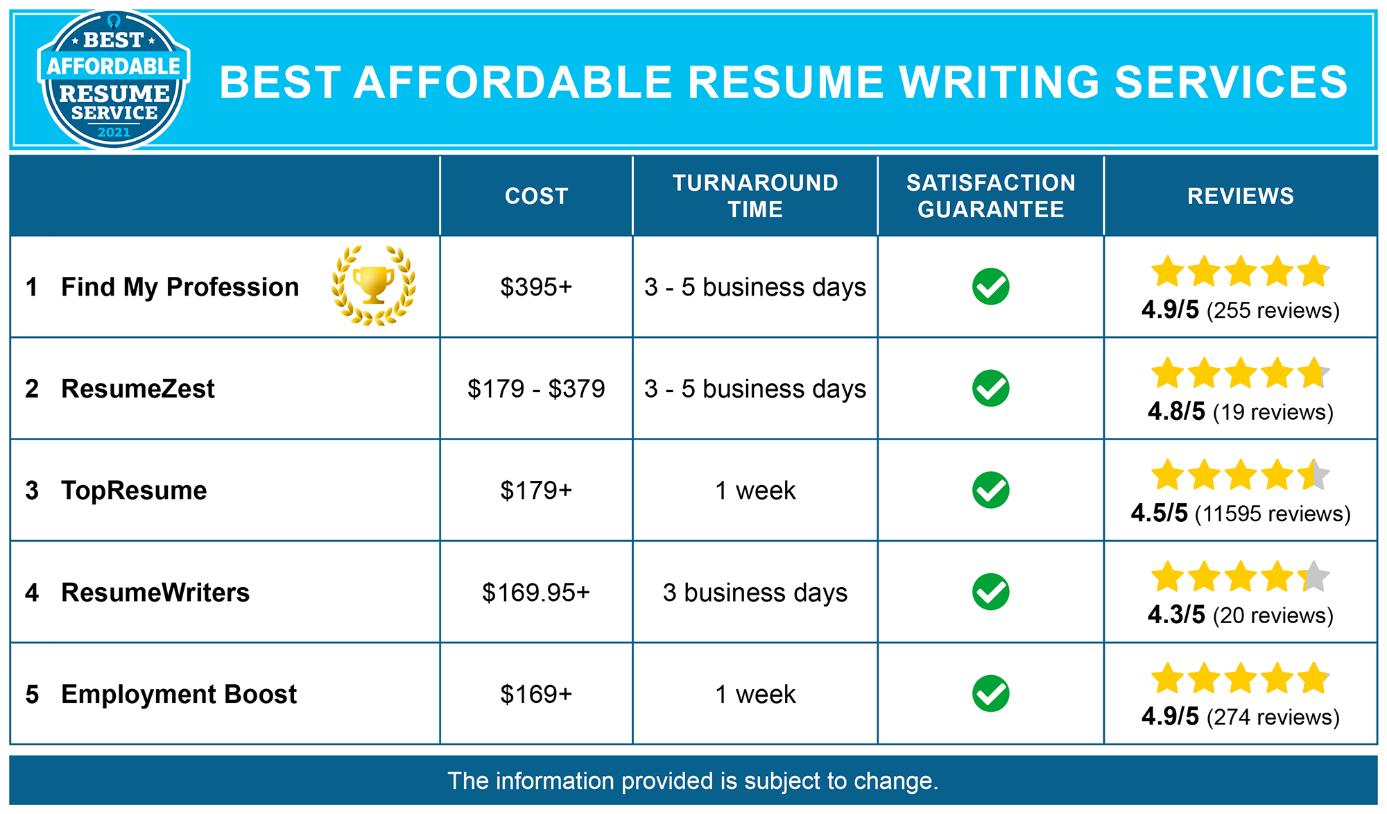 Best Affordable Resume Writing Services
