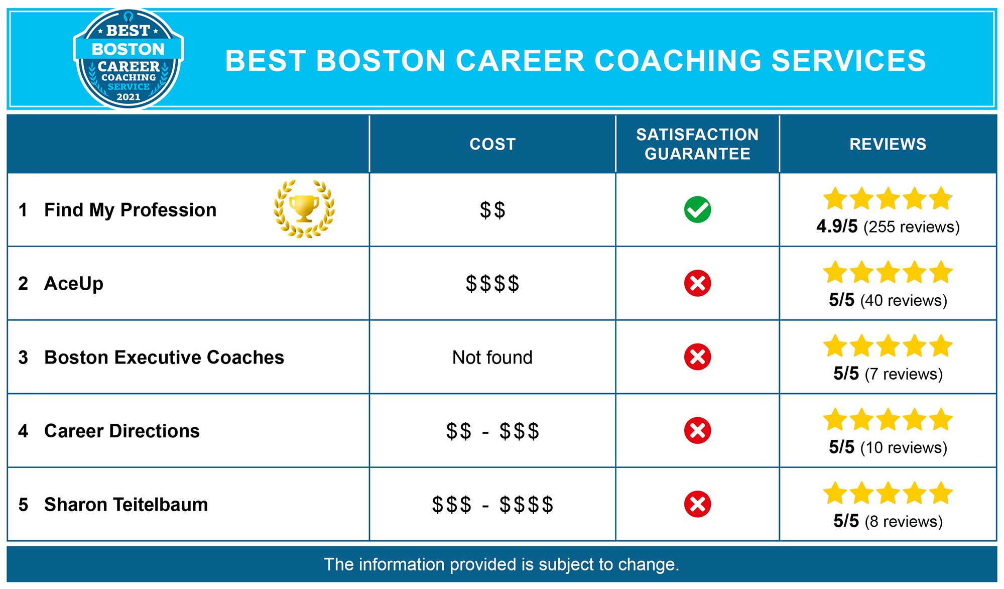 Best Boston Career Coaches