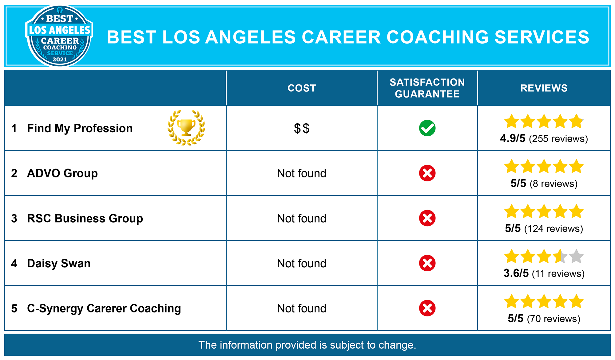 Best Los Angeles Career Coaches