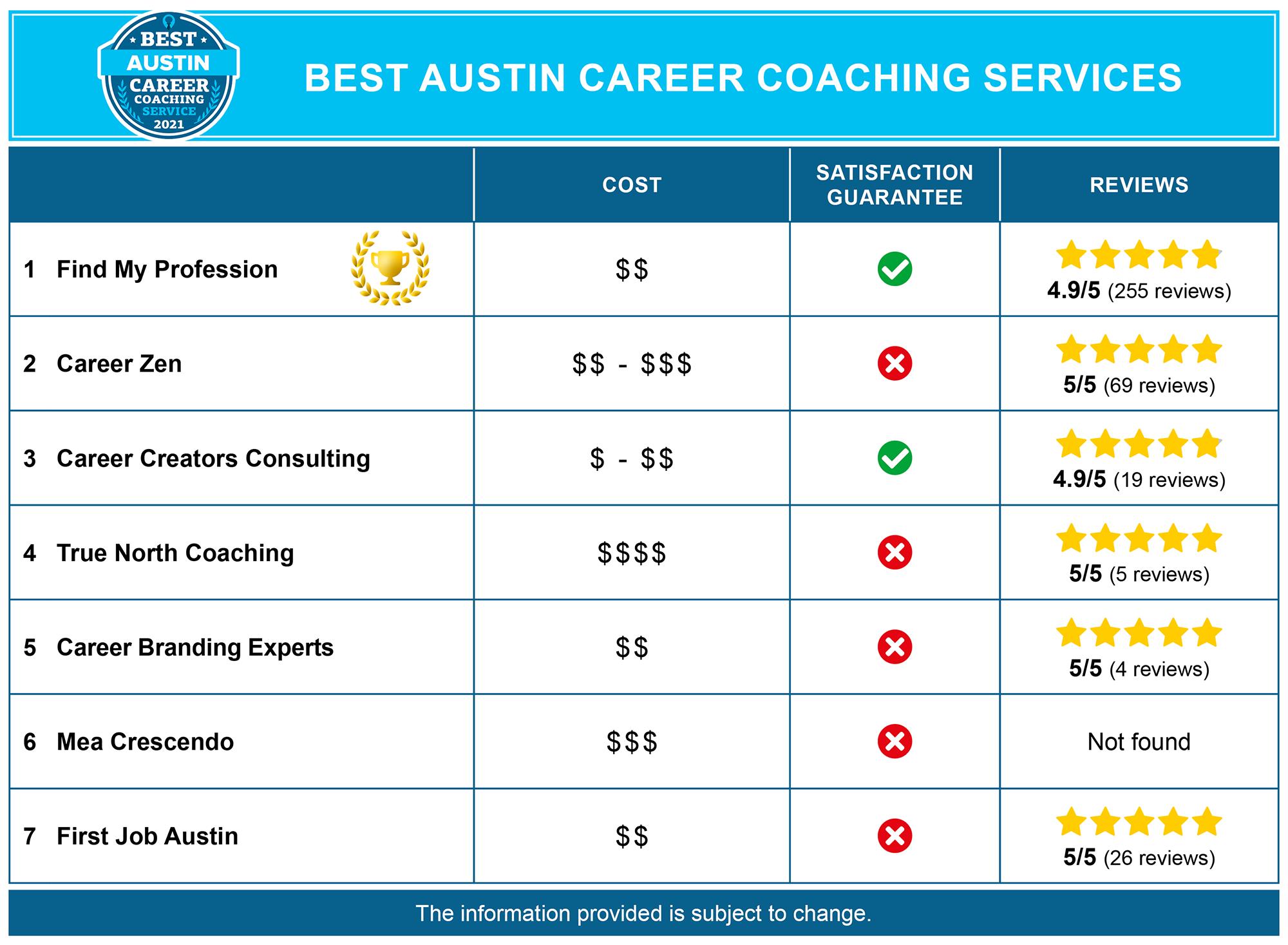 Best Austin Career Coaches
