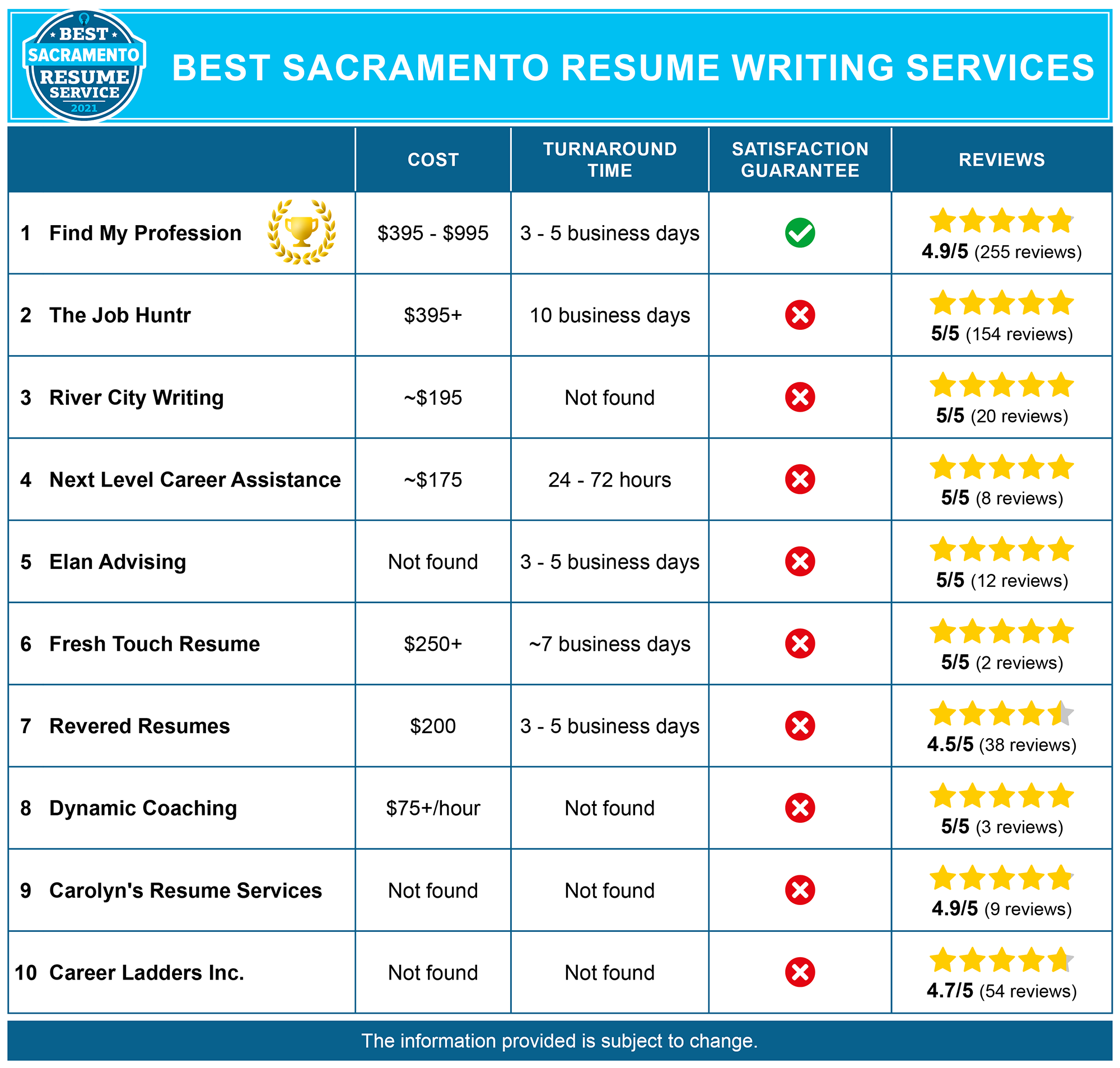 Best Sacramento Resume Writing Service