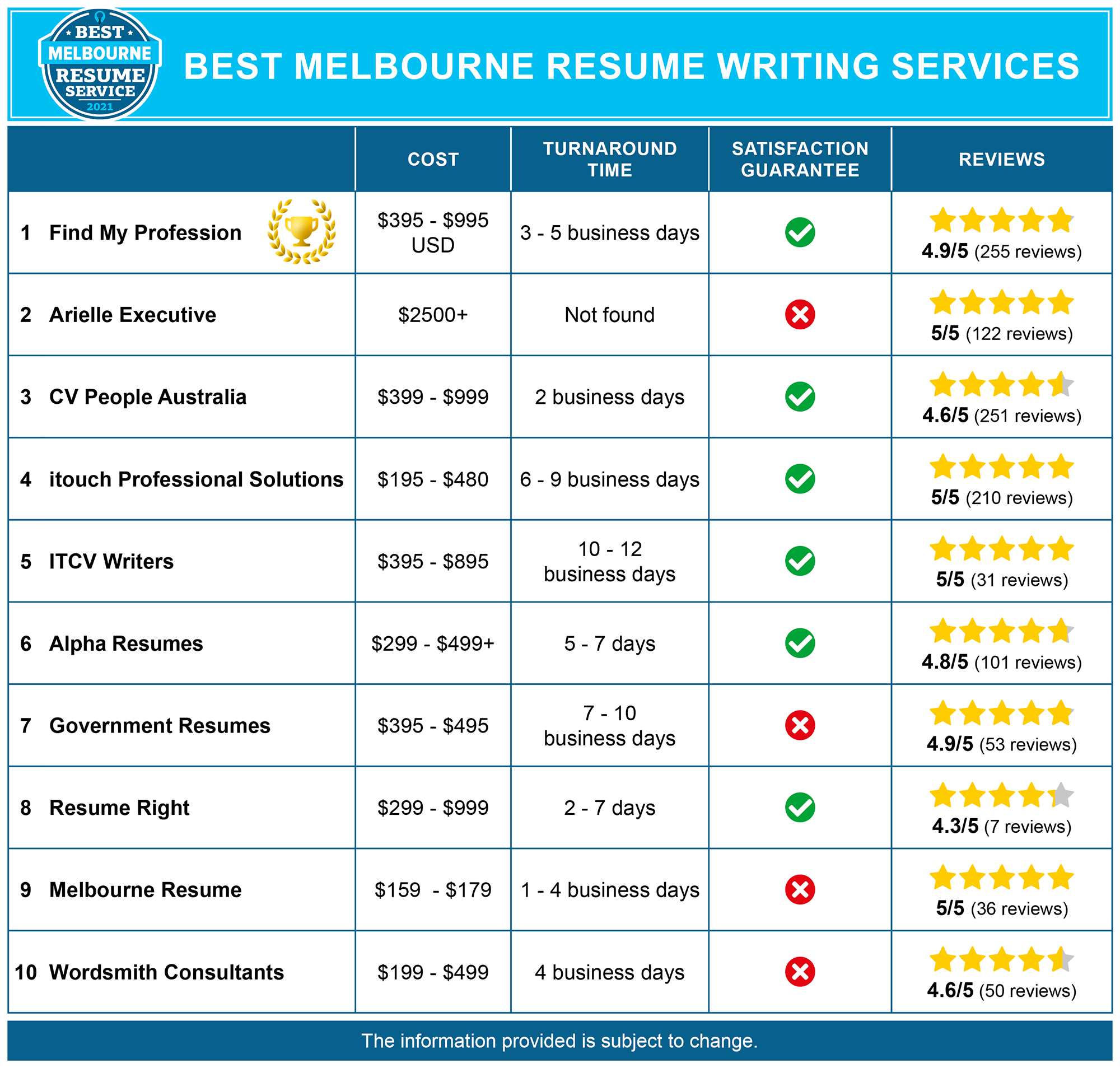 Best Melbourne Resume Services