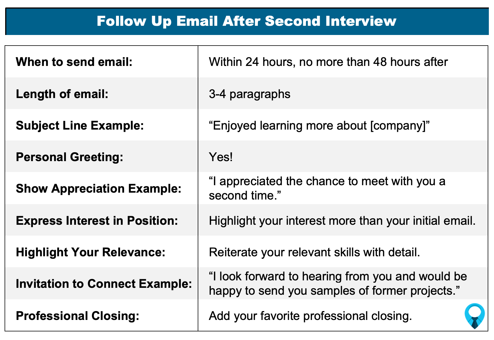 Follow Up Email after Second Interview