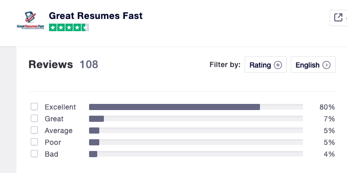 Great Resumes Fast Trustpilot reviews