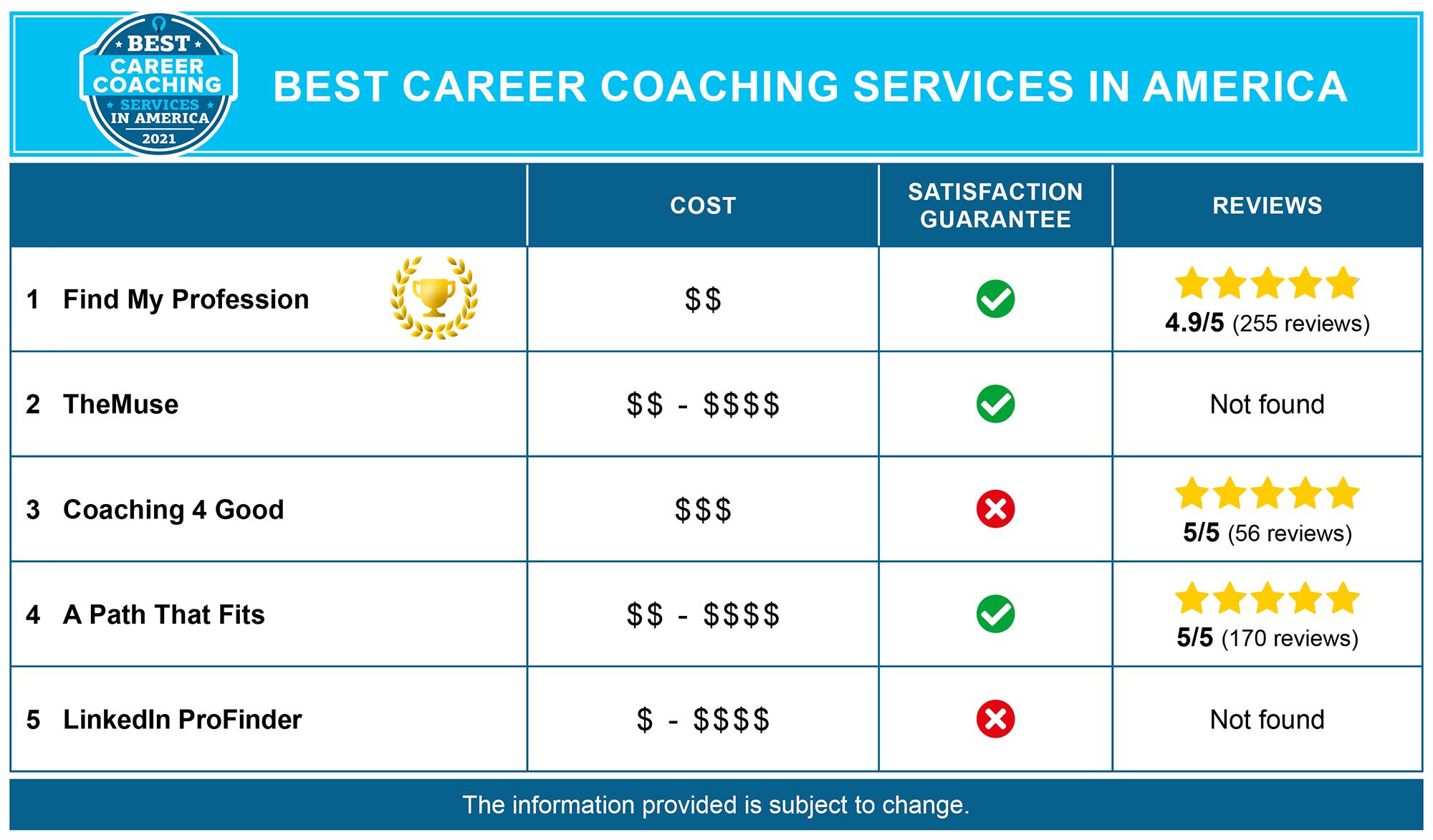 Best Career Coaches in America