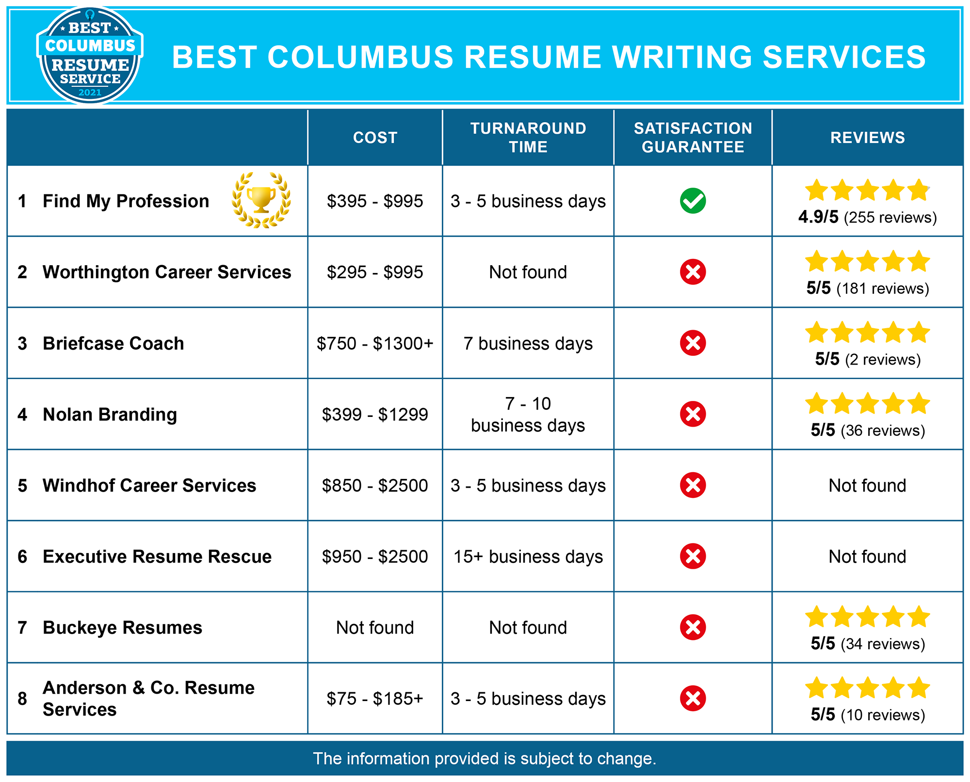 Best Columbus Resume Writing Services