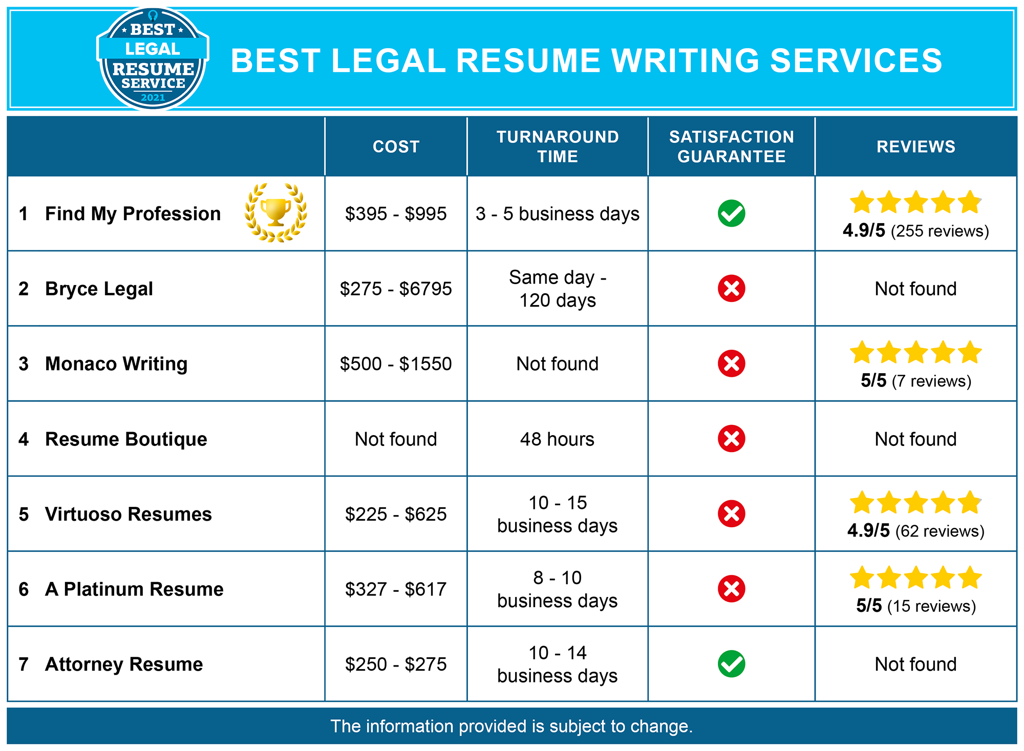 Best Legal Resume Writing Services