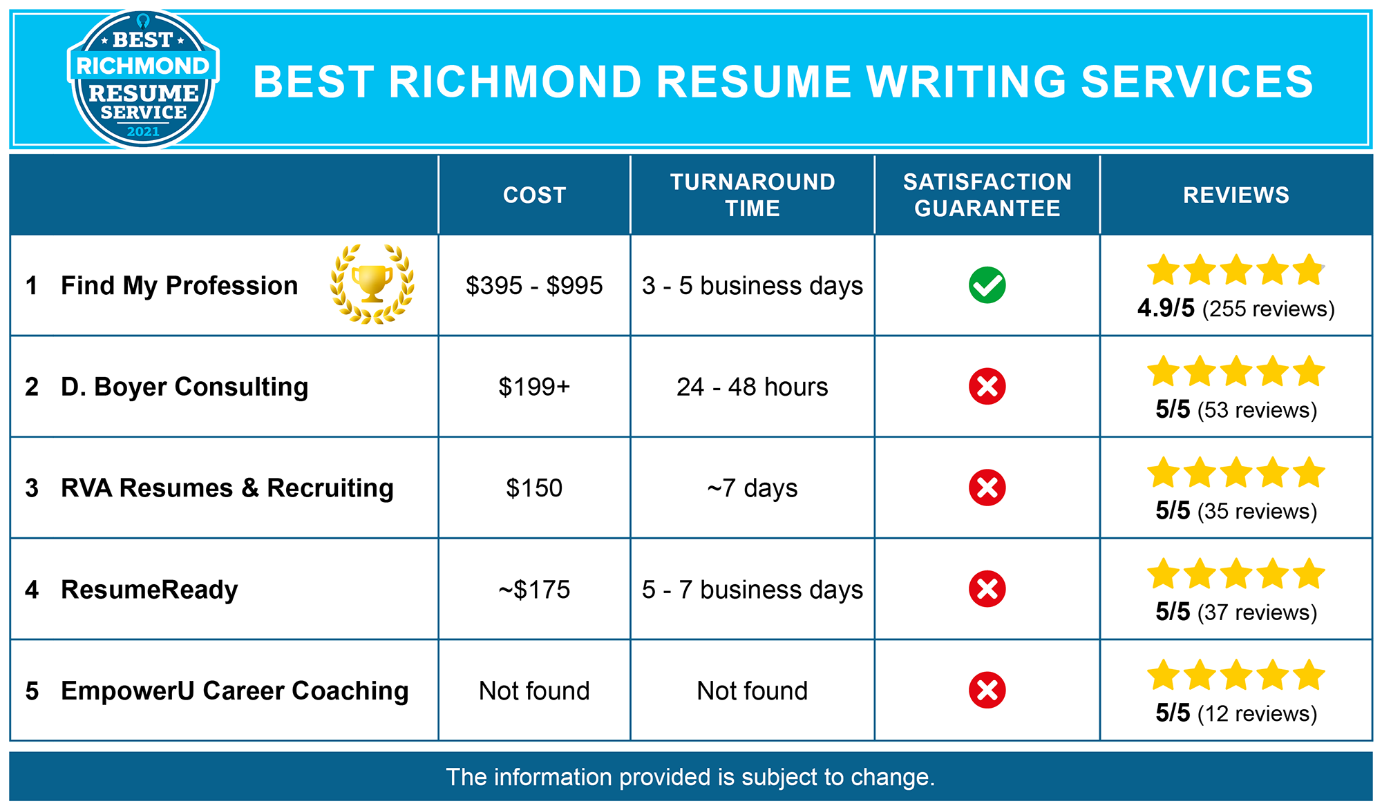 5 Best Resume Writing Services in Richmond, VA
