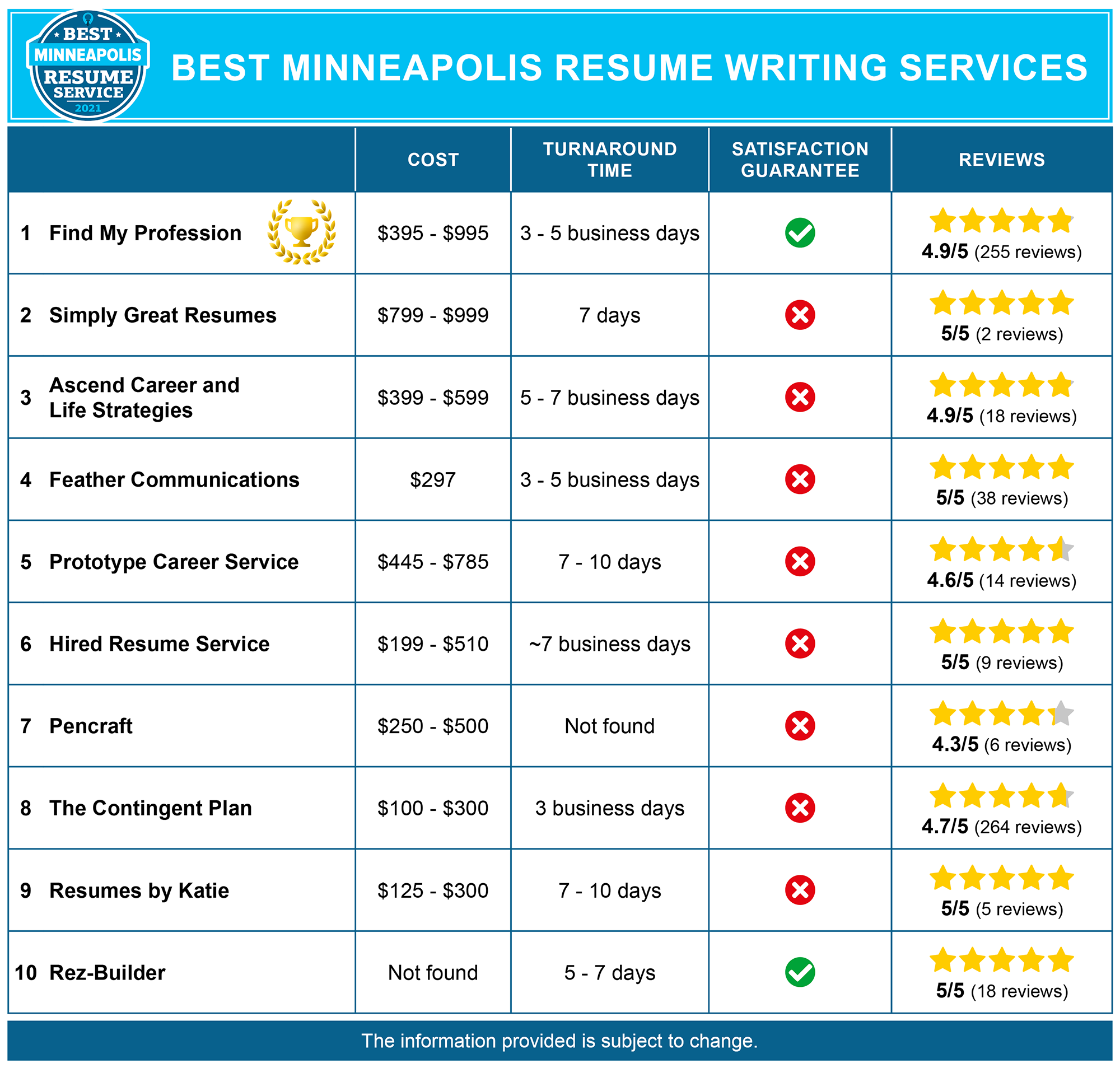 10 Best Resume Writing Services in Minneapolis, MN