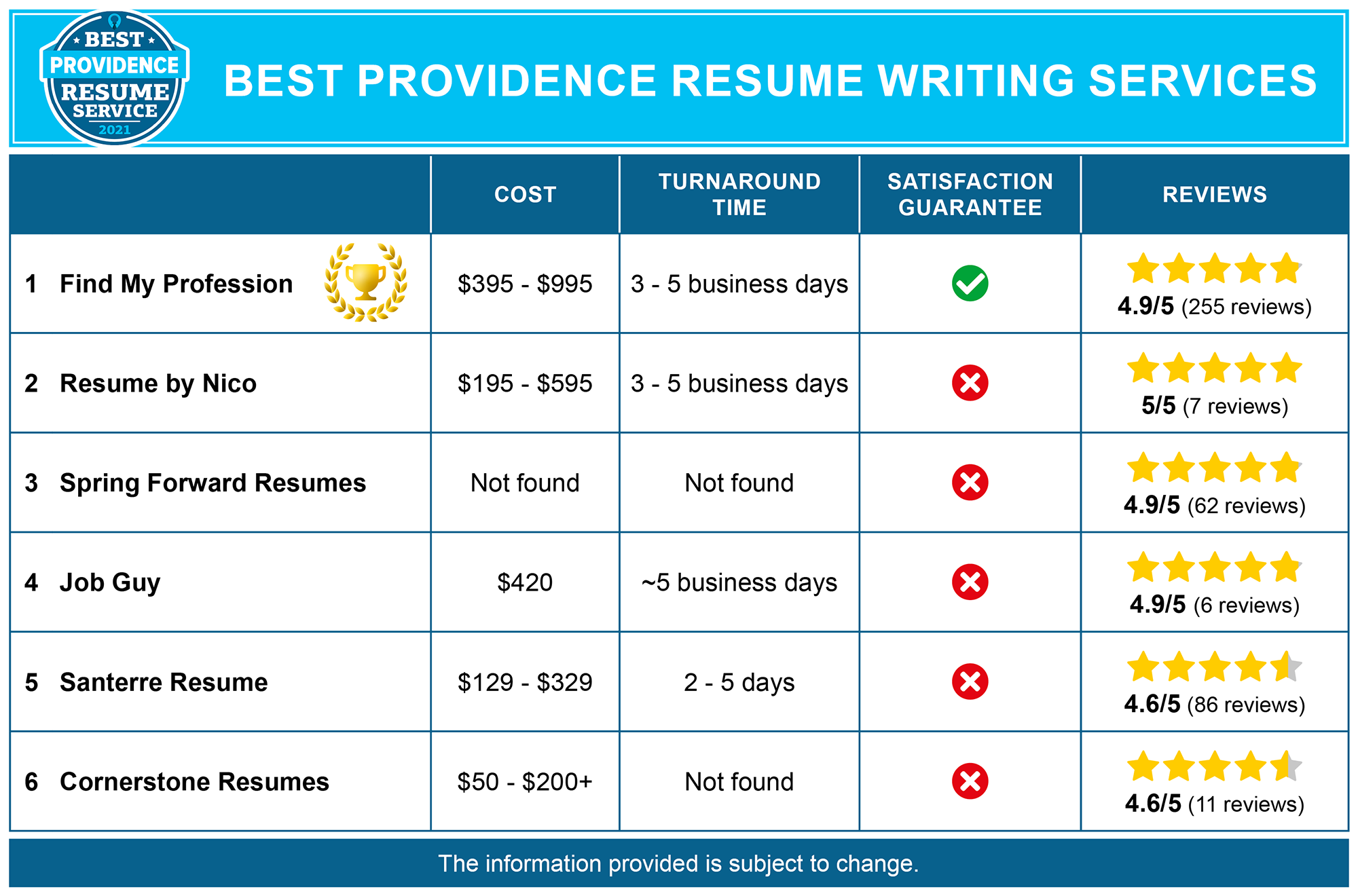 Best Providence Resume Writing Services