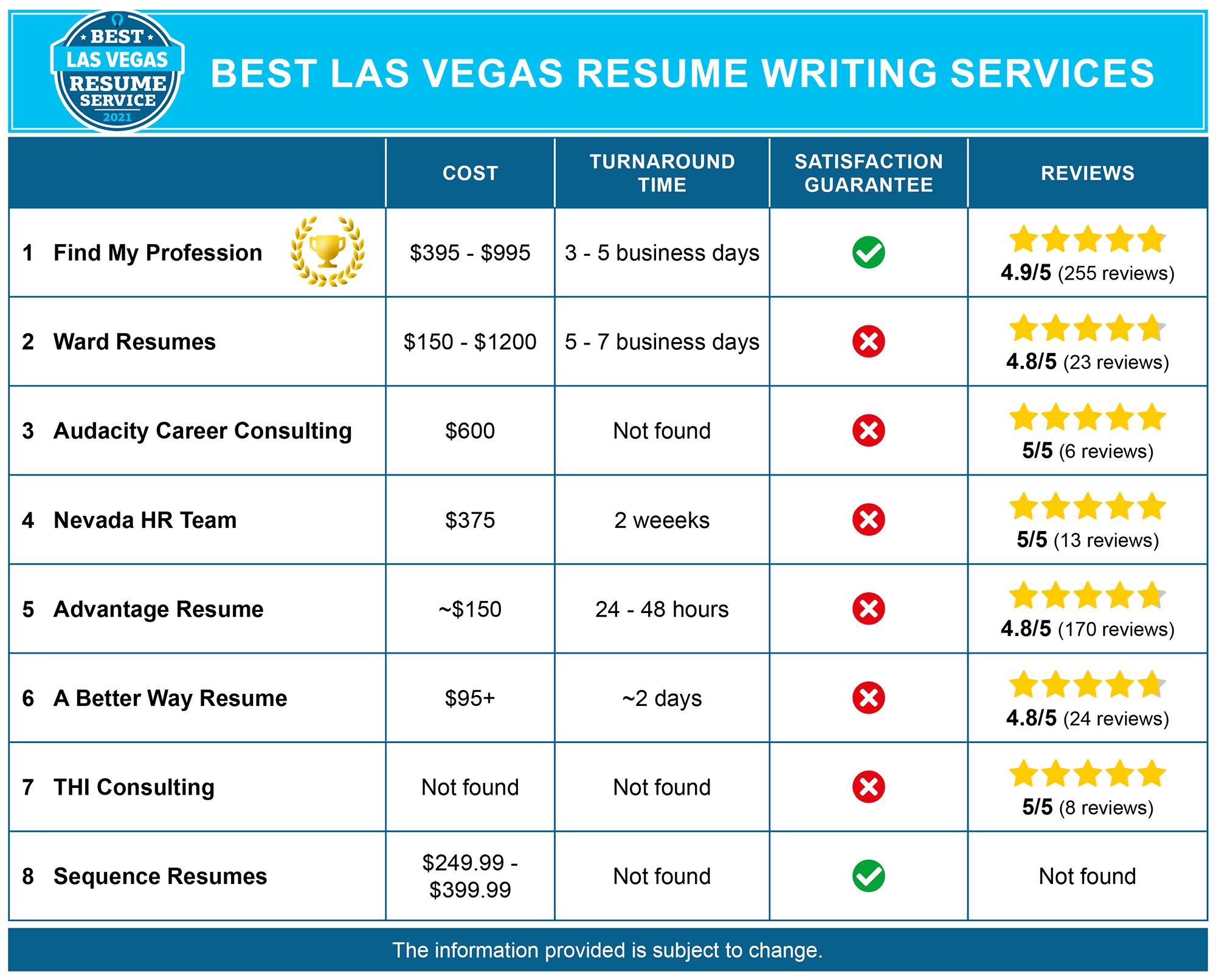 Best Las Vegas Resume Writing Services