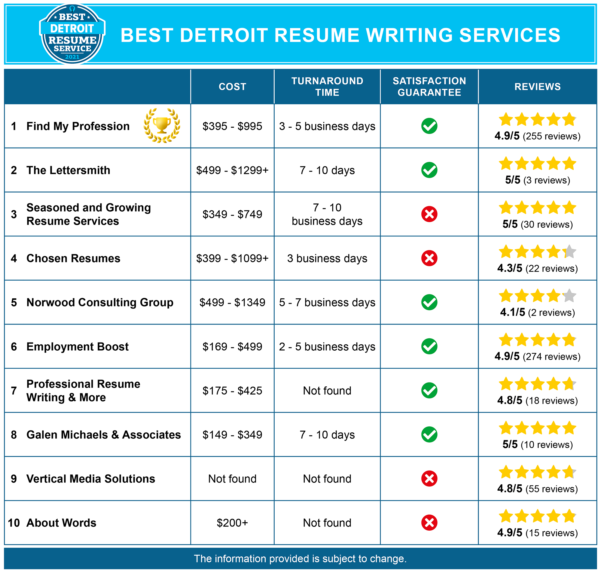 Best Detroit Resume Writing Services