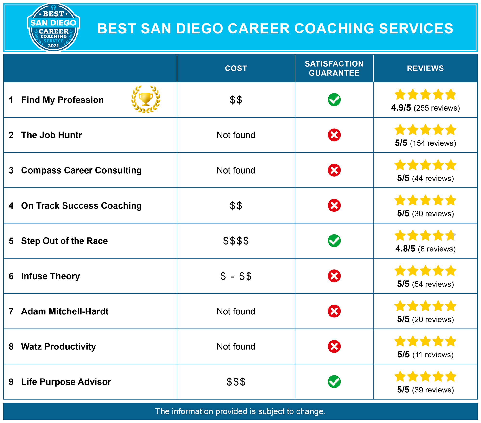 Best San Diego Career Coaches