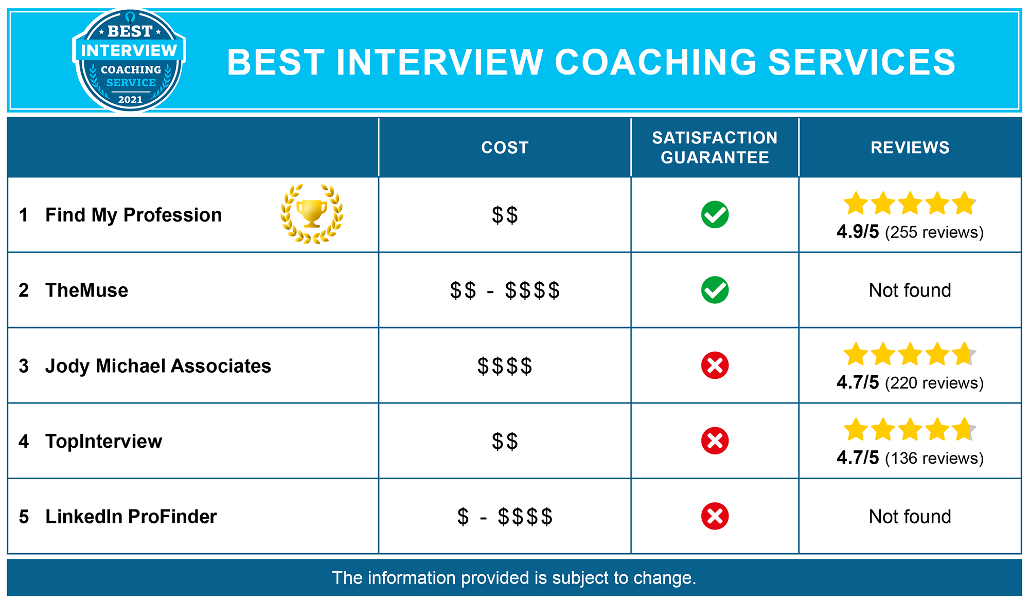 Best Interview Career Coaches