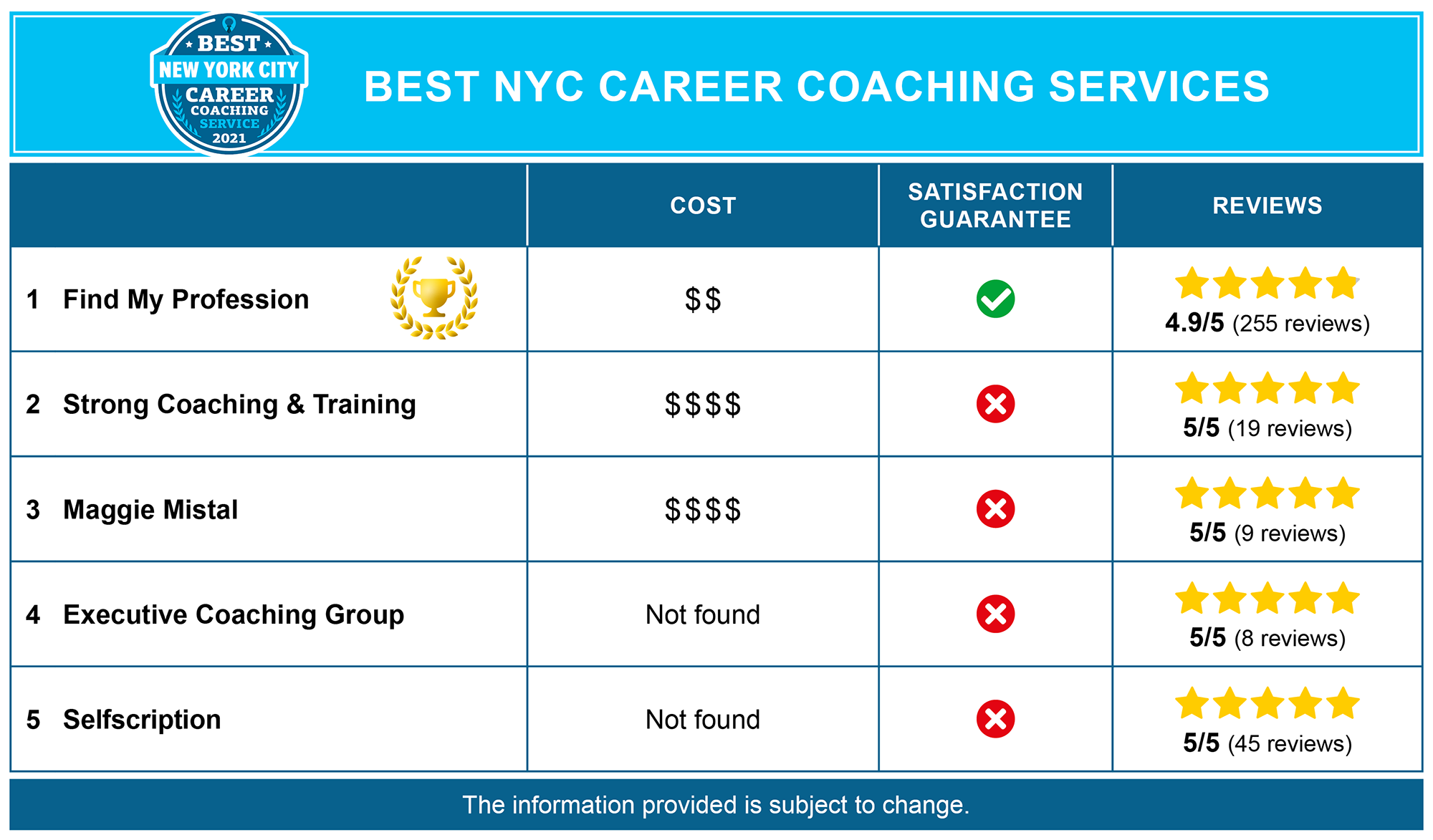 Best New York City Career Coaches