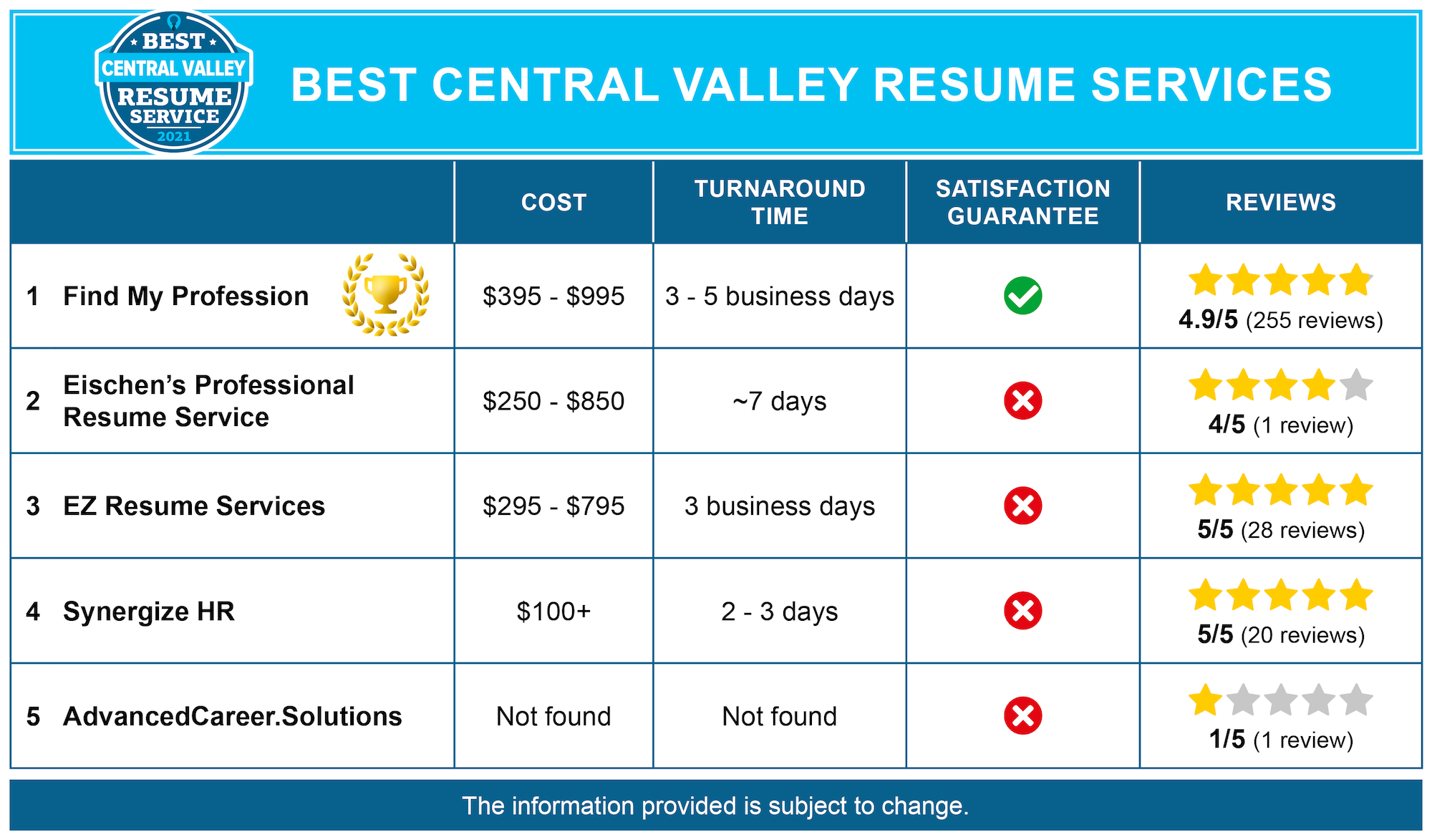 Best Fresno Central Valley Resume Writing Services