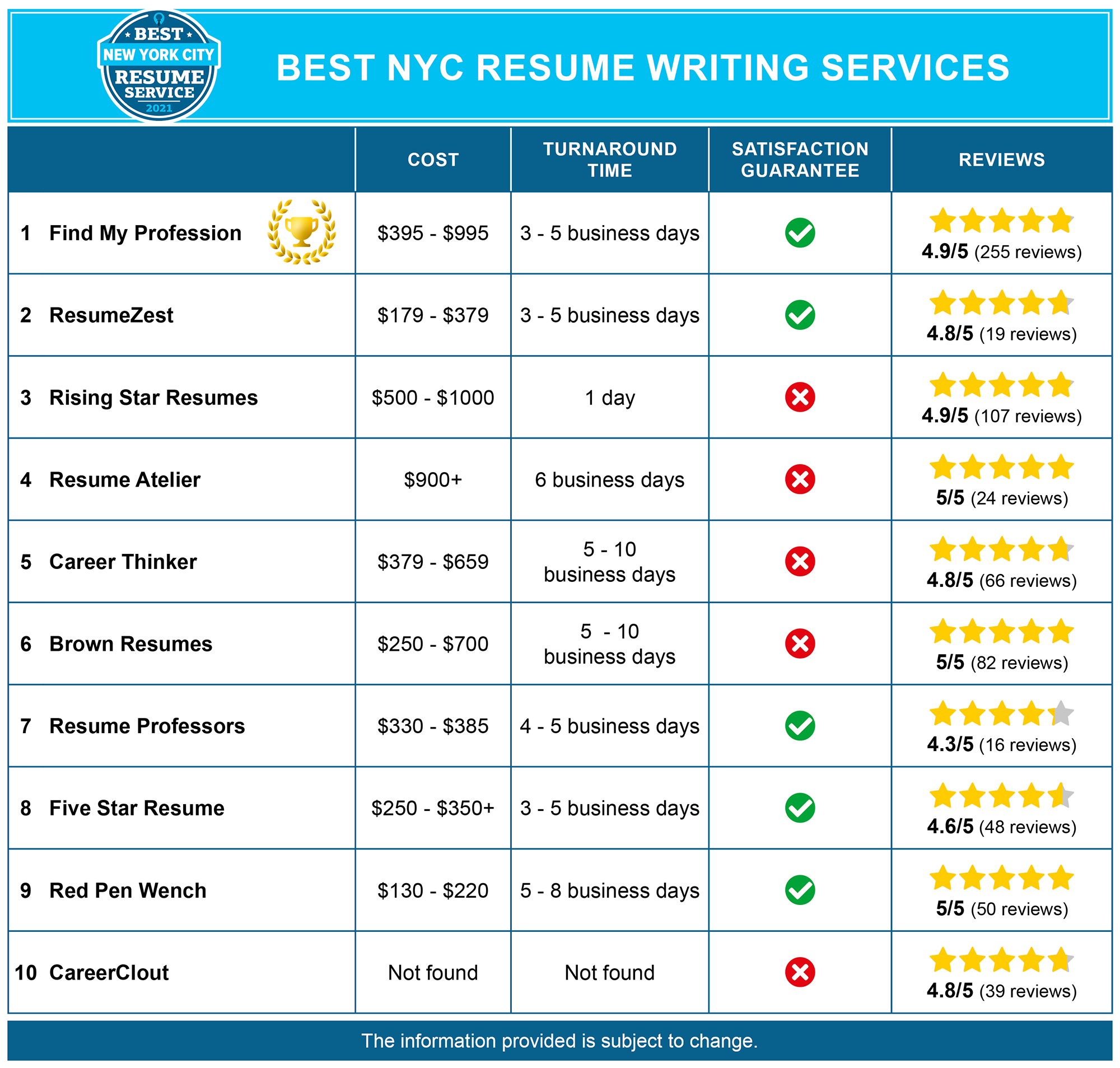 Nyc resume services purpose of the study sample thesis