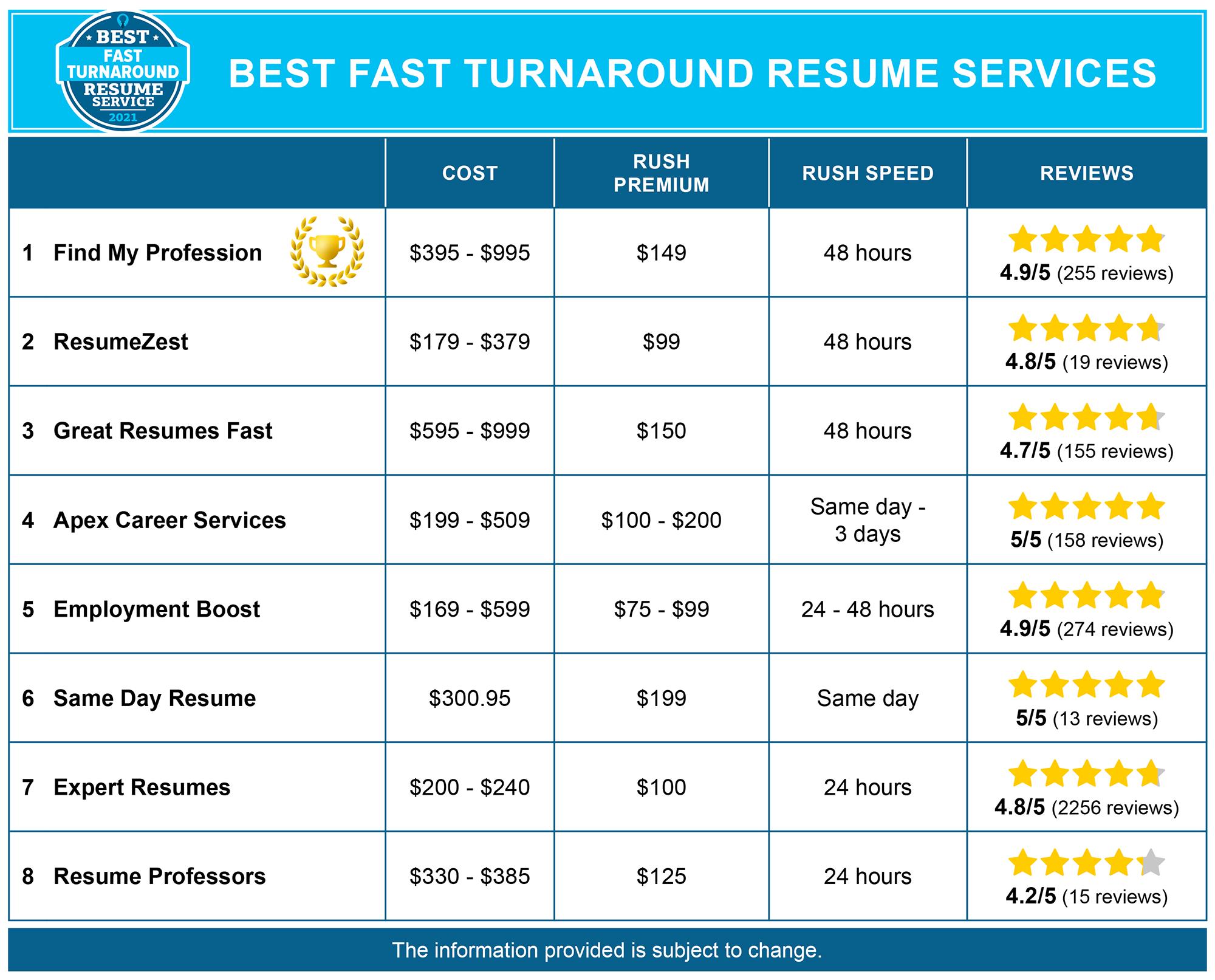 Best Fast Turnaround Resume Services