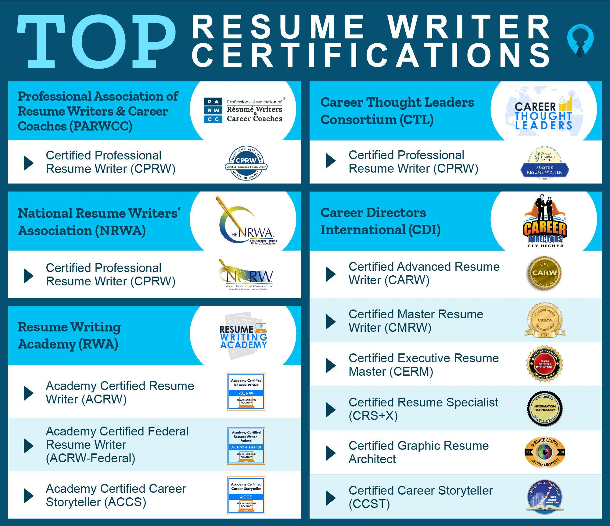Top Resume Certifications and Associations