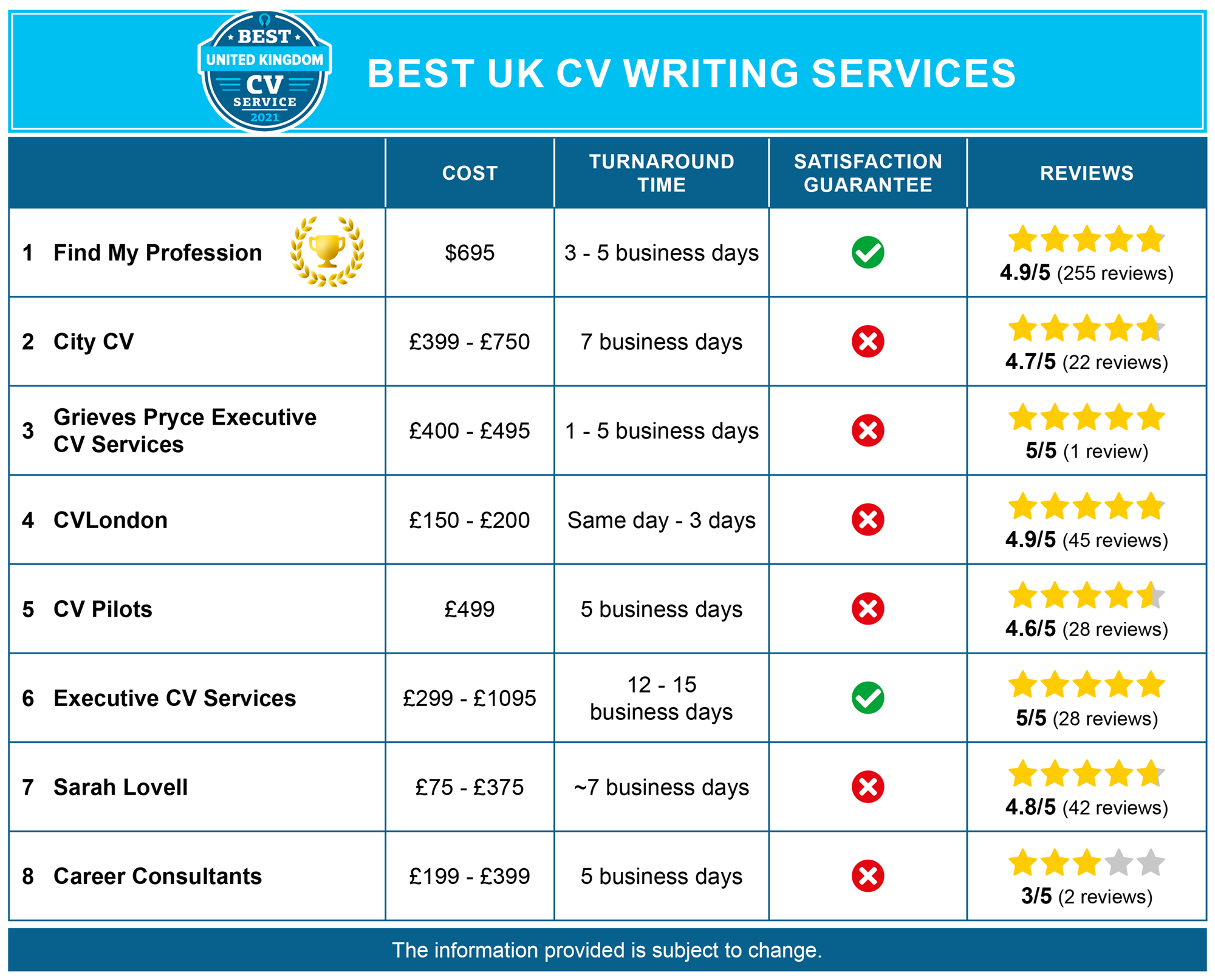 top cv writers for hire uk