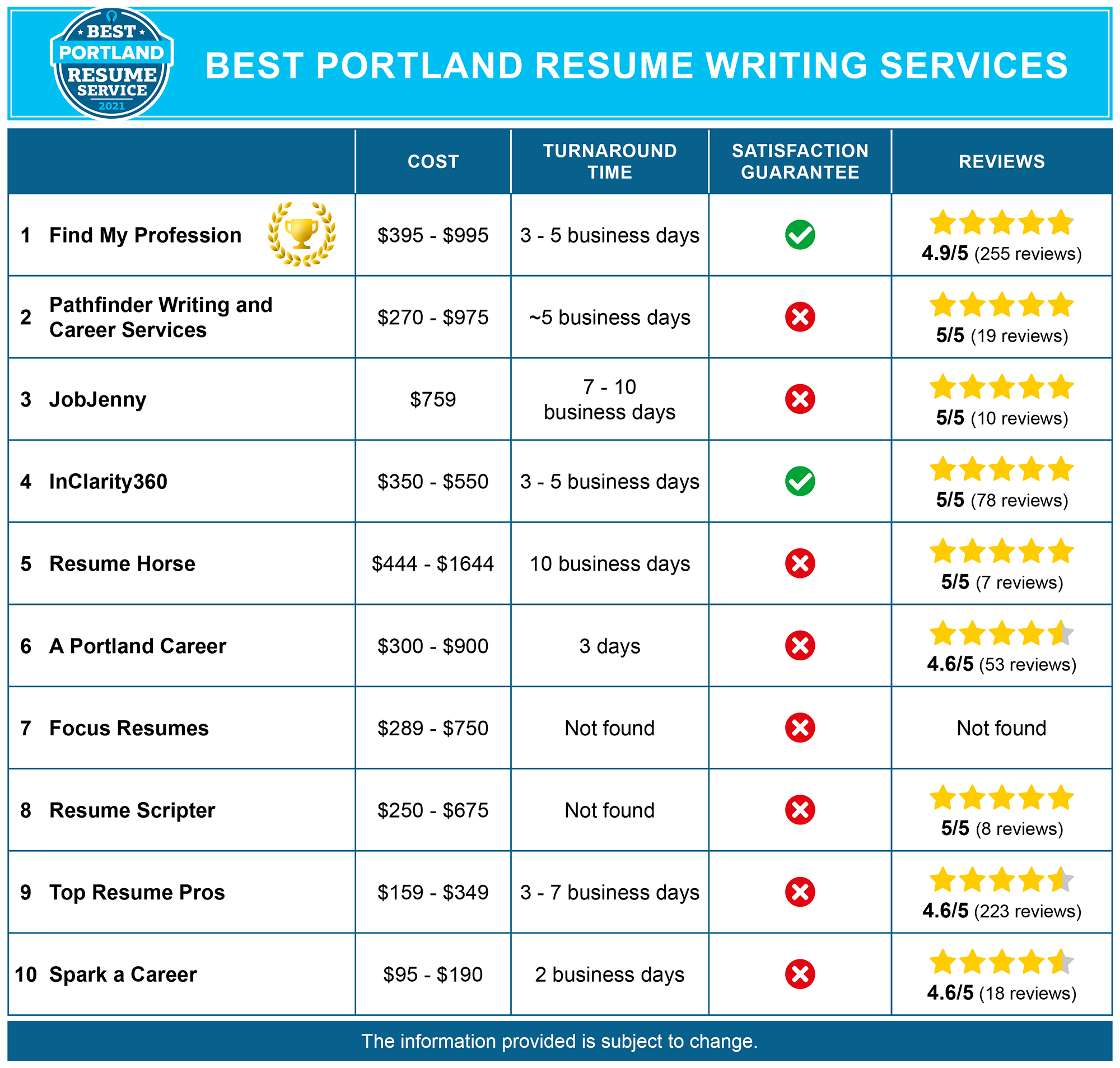 Best Portland Resume Services