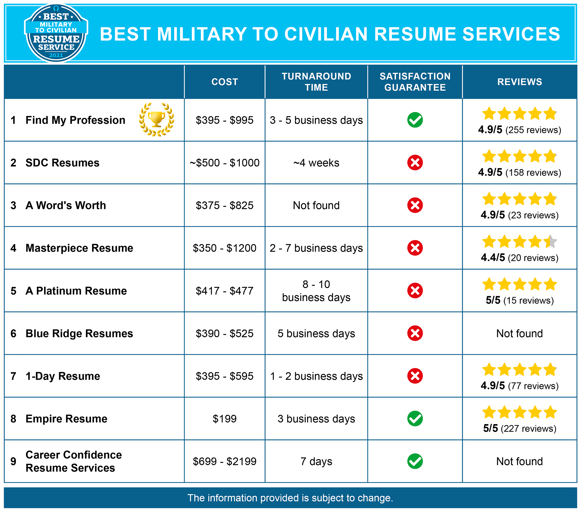 Best Military to Civilian Resume Services