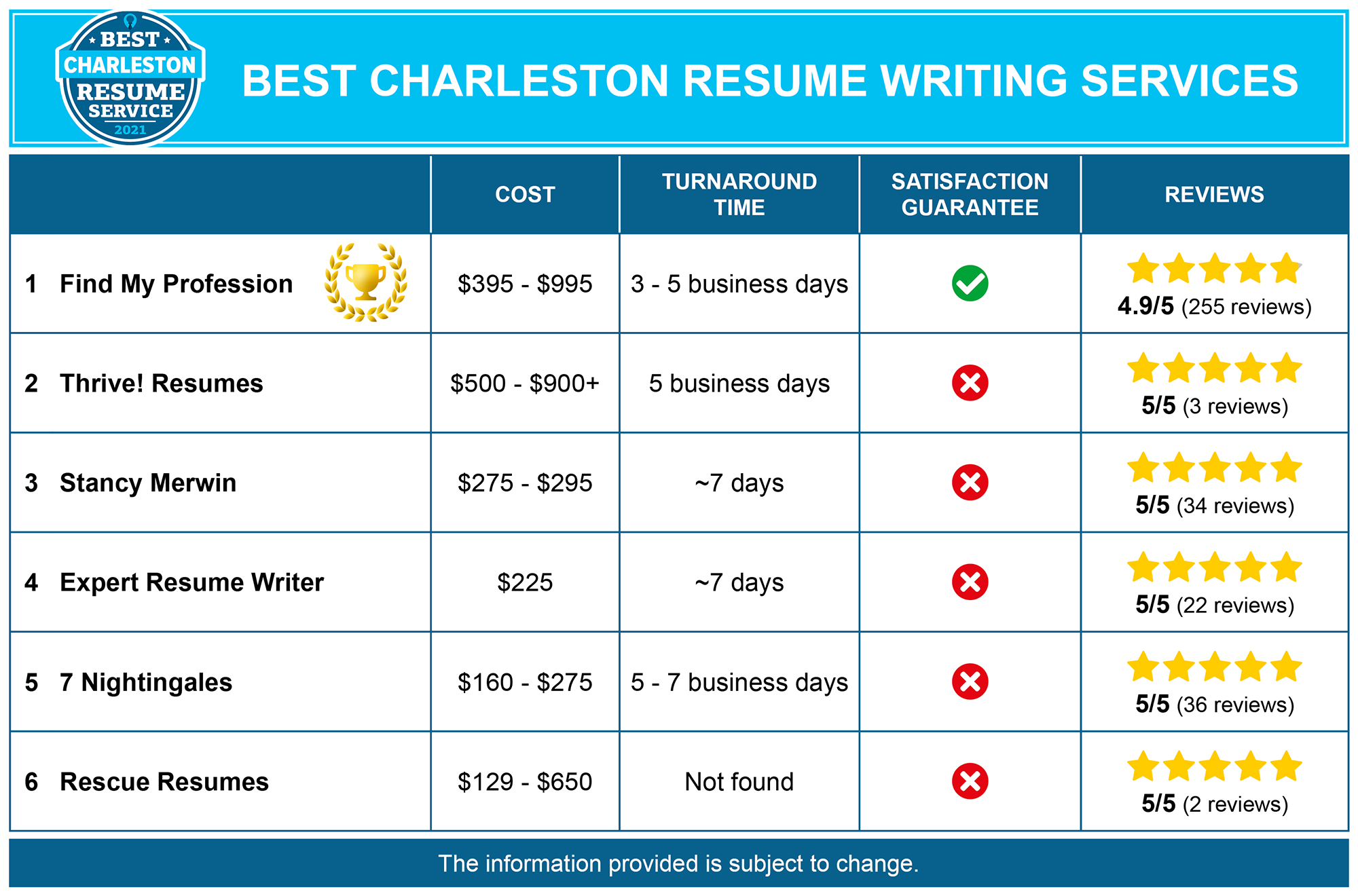 6 Best Resume Writing Services in Charleston, SC
