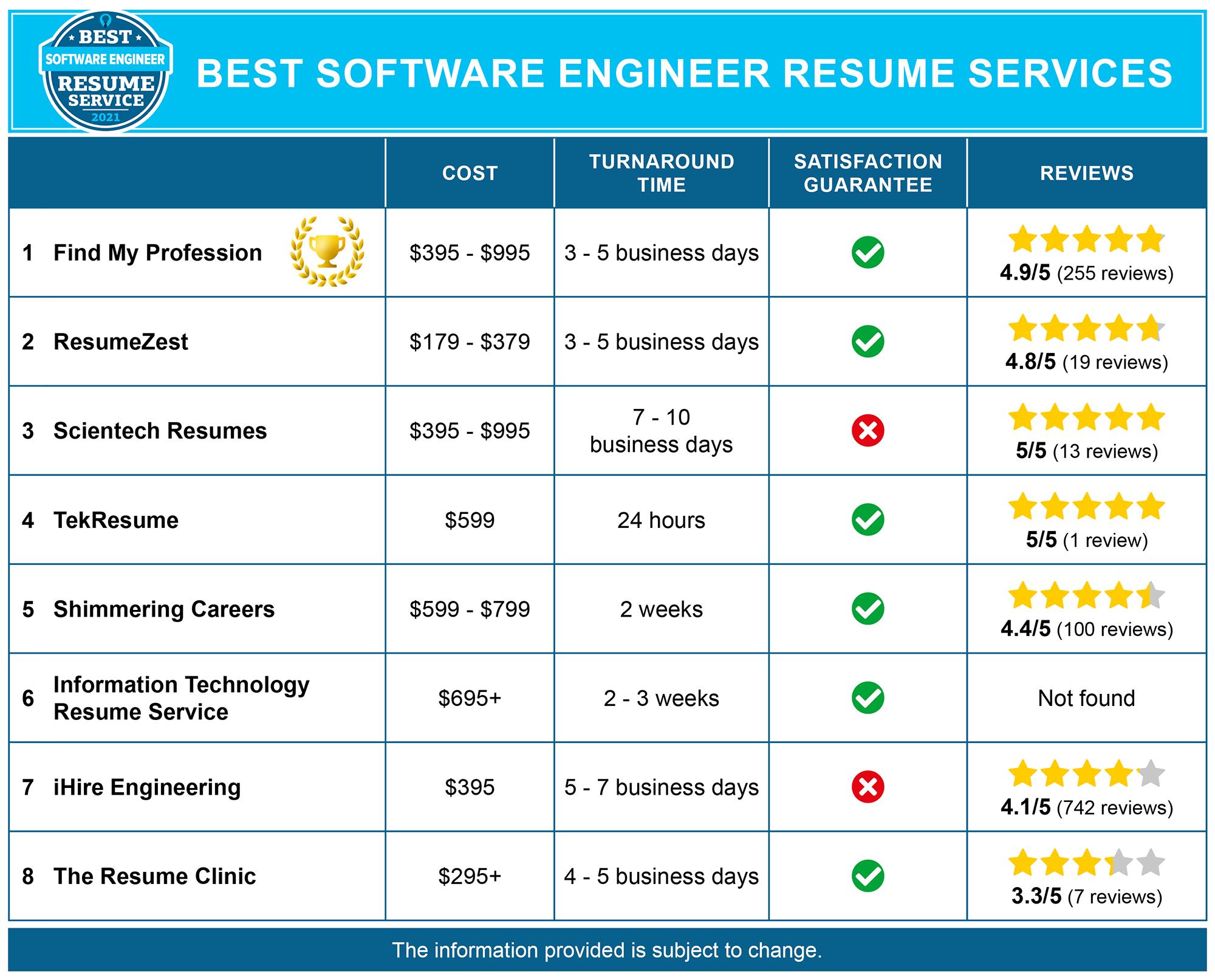 Best Software Engineer Resume Services