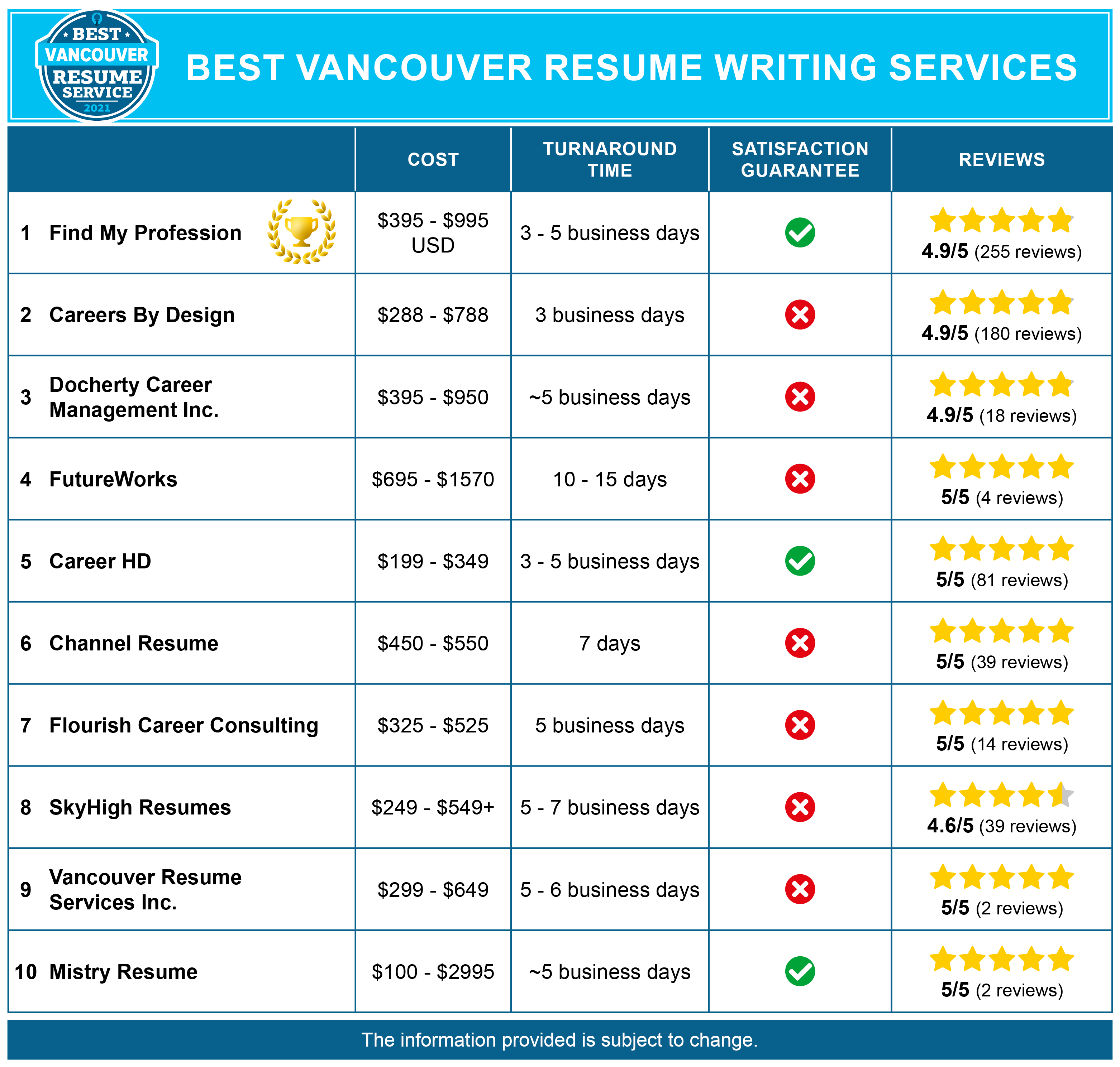 Best Vancouver Resume Services