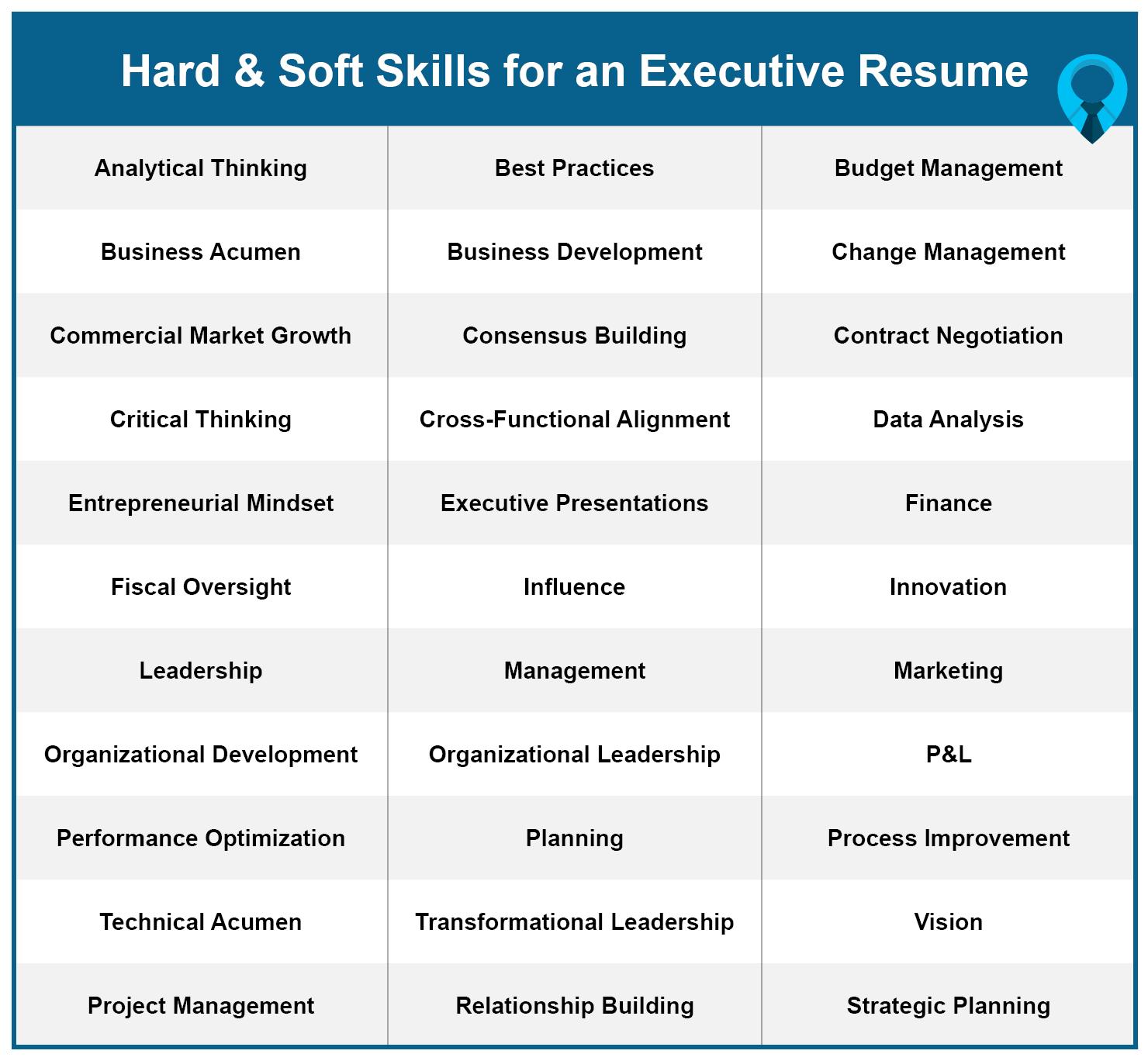 Hard & Soft Skills for an Executive Resume list