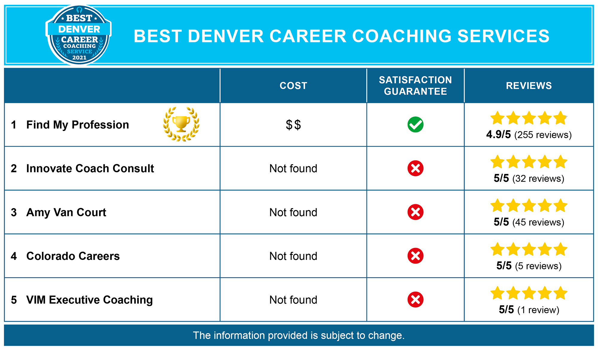 Best Denver Career Coaches