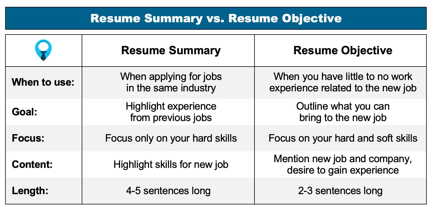 Resume Summary vs. Resume Objective