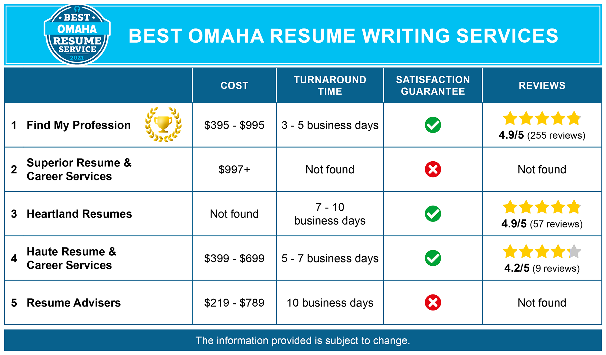 Best Omaha Resume Writing Services
