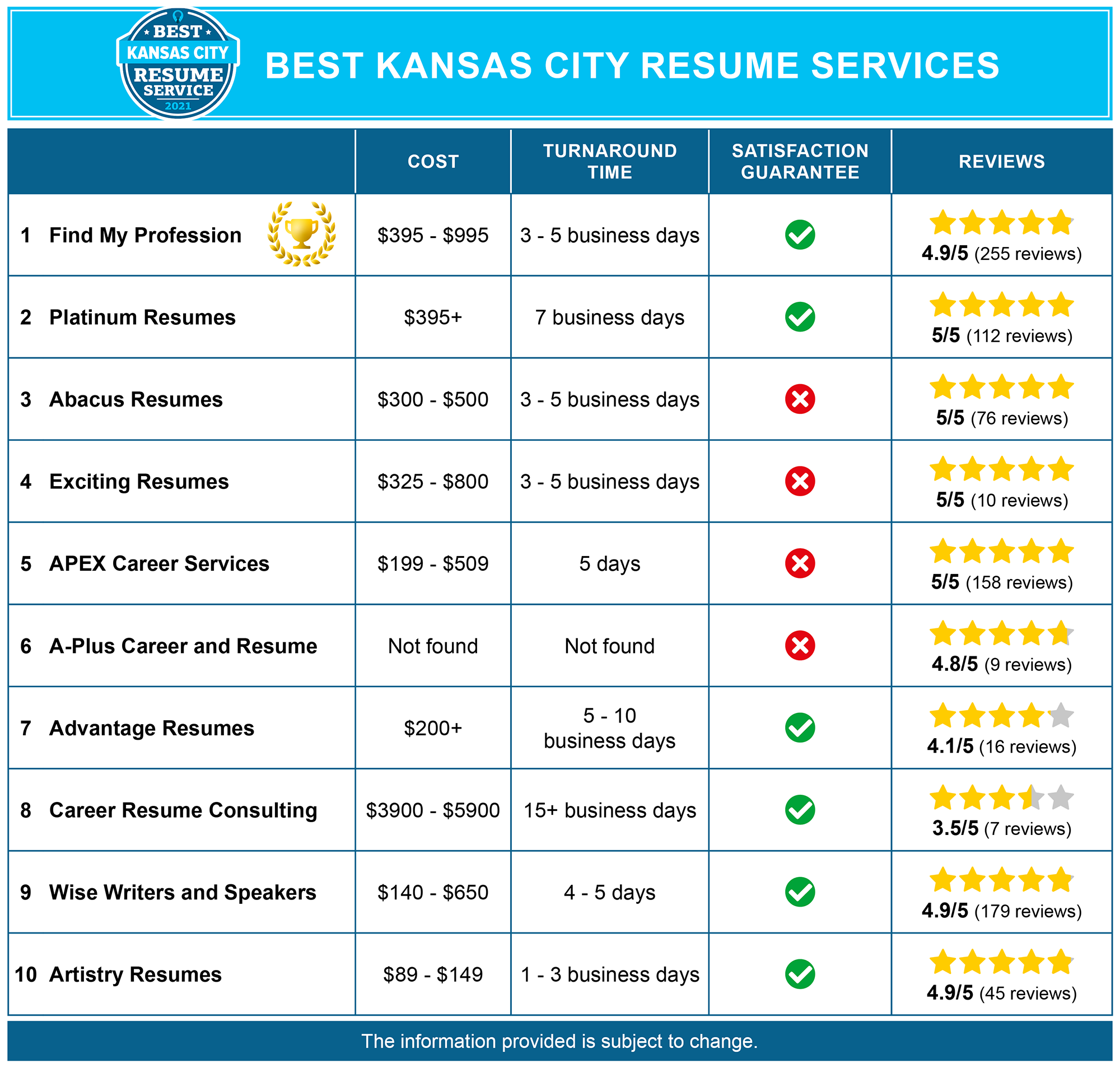 Best Kansas City Resume Writing Services