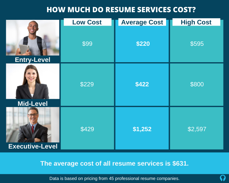 Resume Costs
