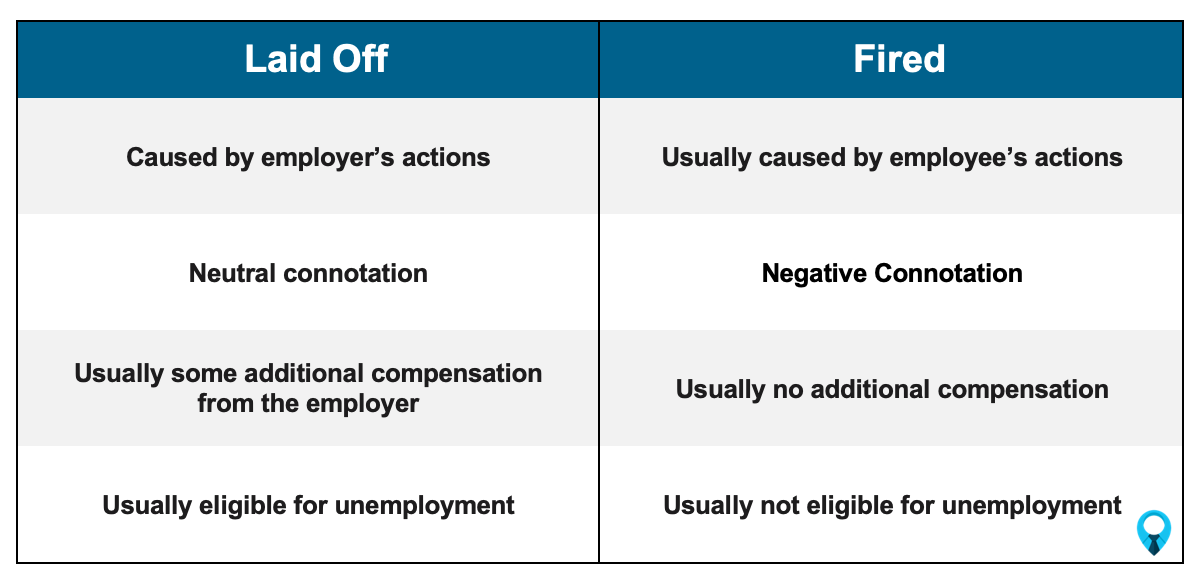 Laid Off vs. Fired